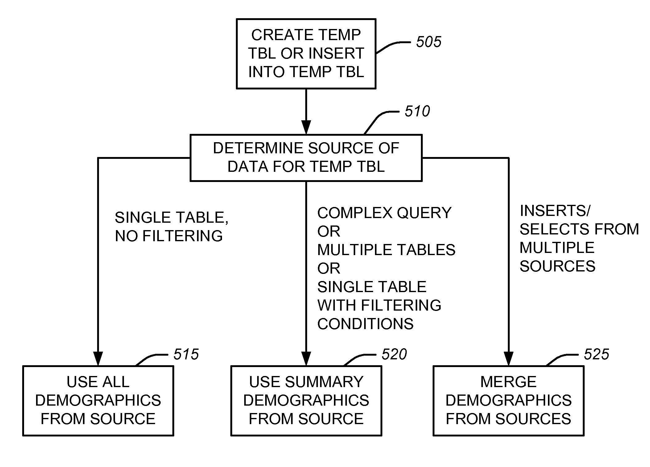 Patent US7860833 - Deriving session level statistics for