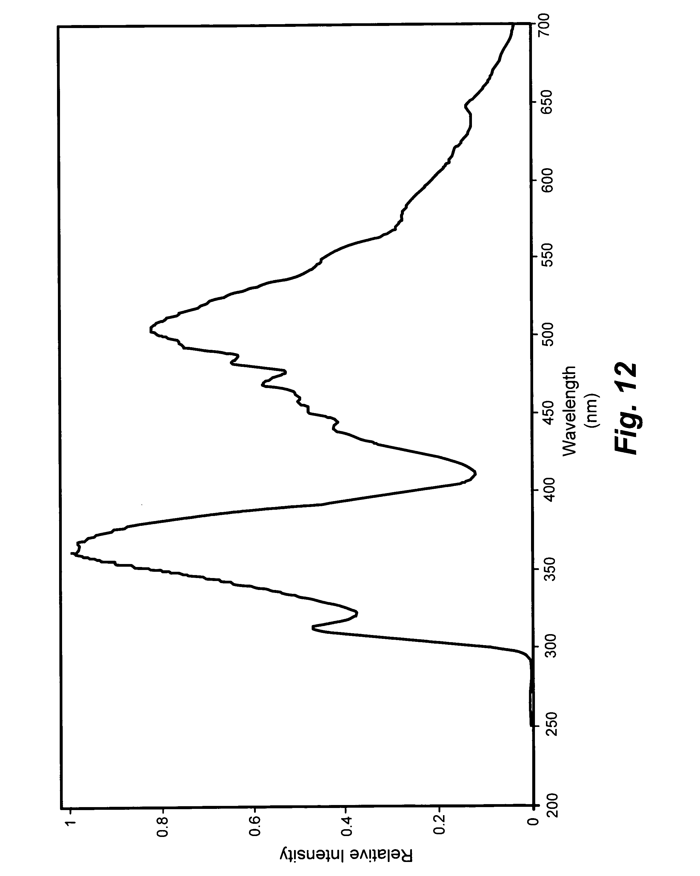patent us7869033 - cancer detection by optical analysis of body fluids