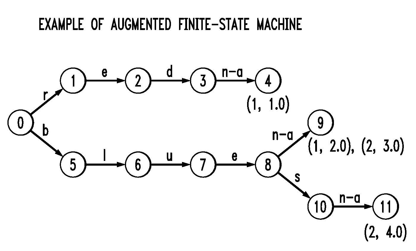 what is finite state machine pdf