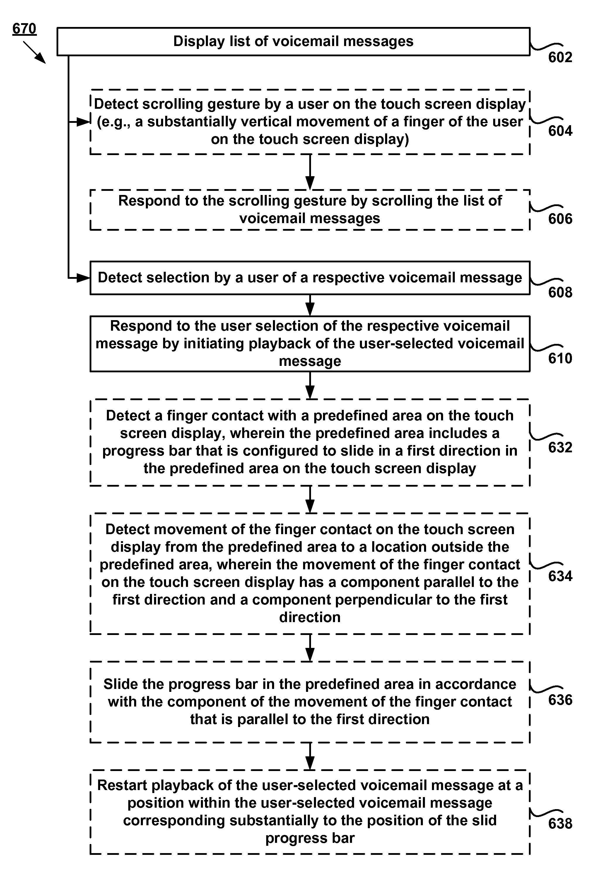 Apple  patent by Steve Jobs from 2011 for voicemail manager for portable multifunction device - US7996792
