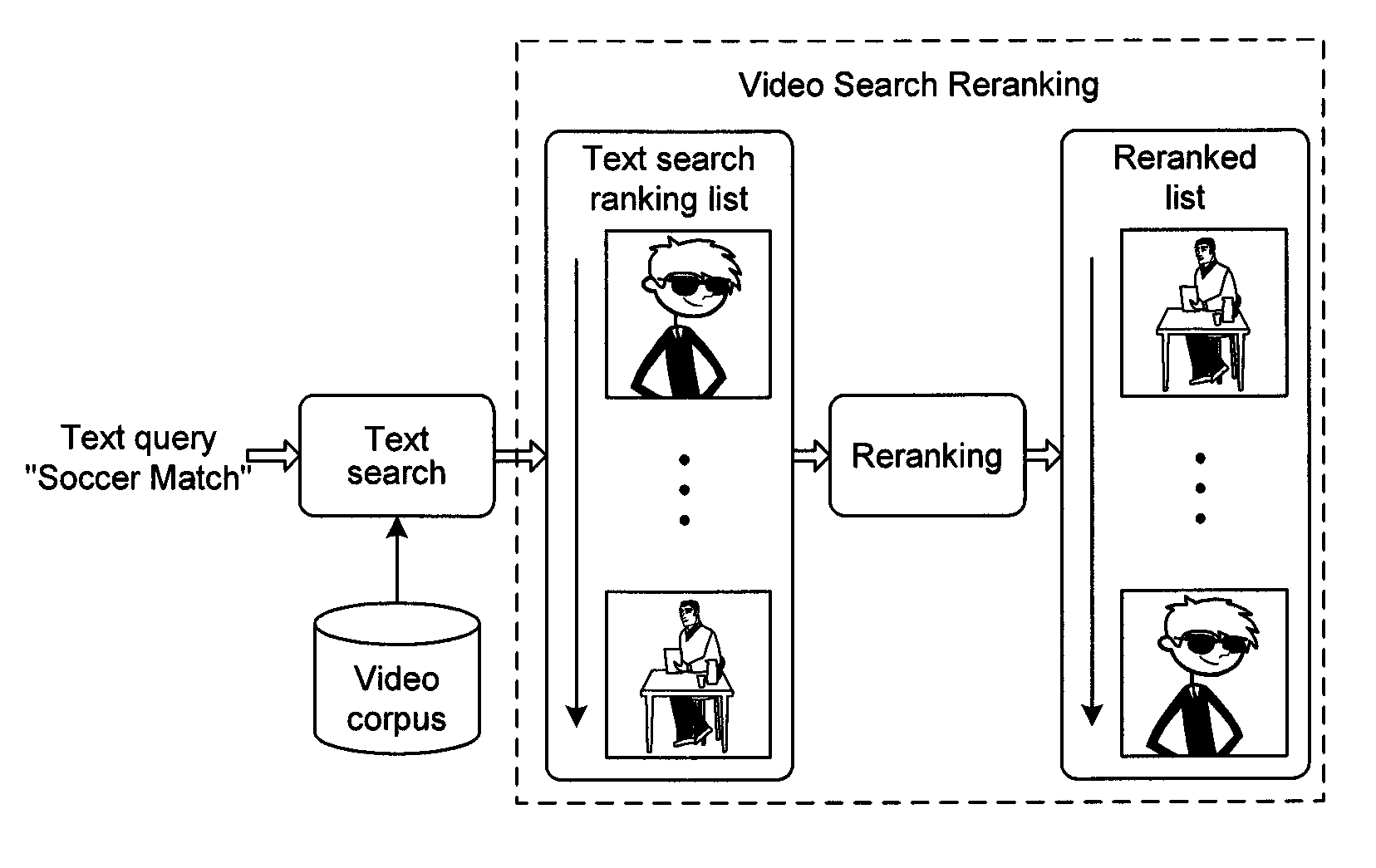Bayesian video search reranking - doi.acm.org