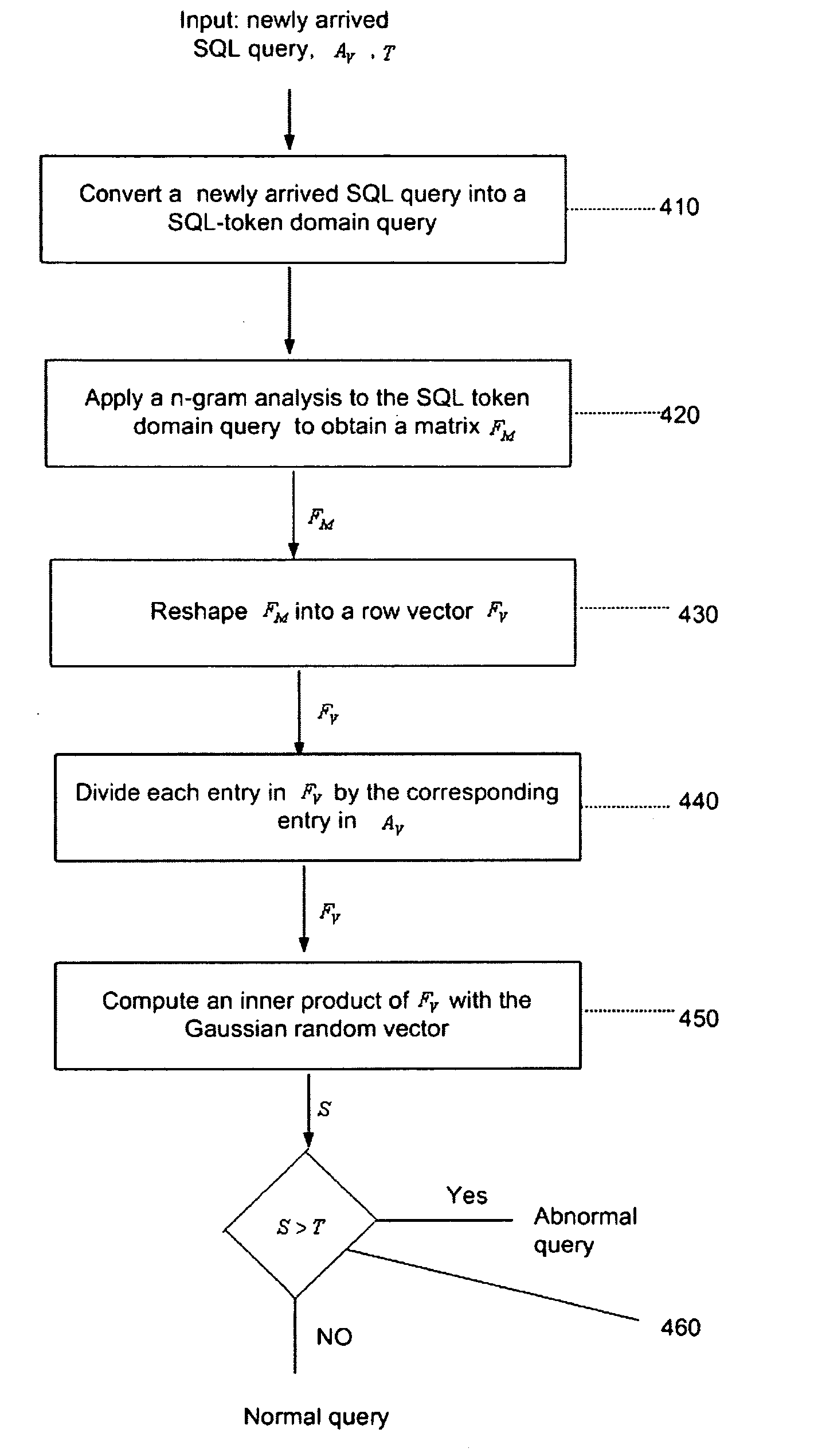 Patent us8225402 anomaly based detection of sql injection patent drawing biocorpaavc