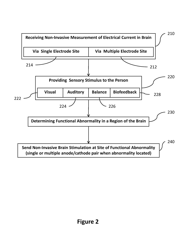 Patent Us8239030 Transcranial Stimulation Device And