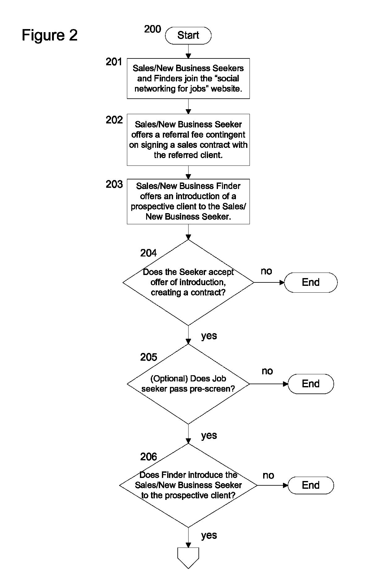 براءة الاختراع US8249995 - Method using market-based social