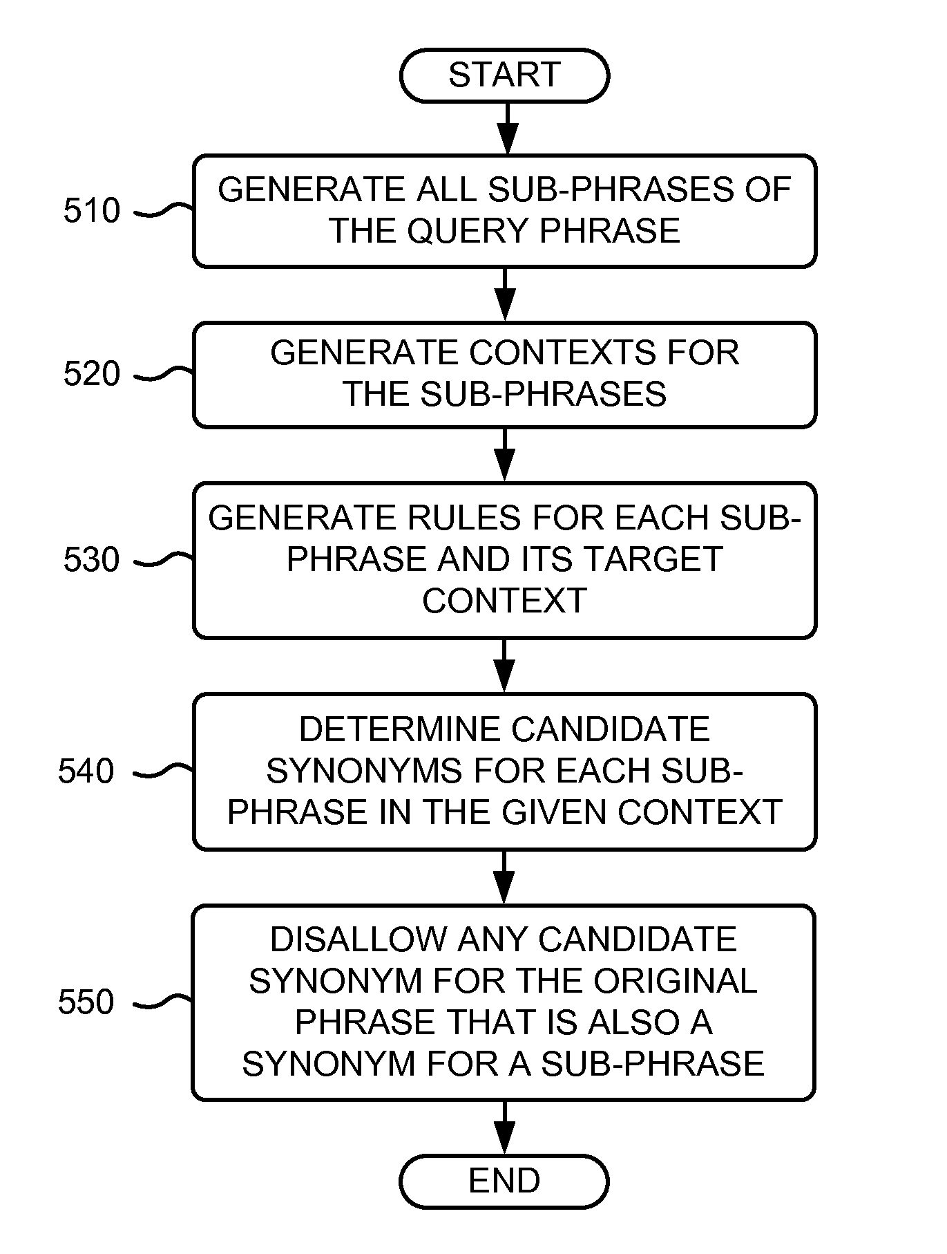 Patent Us8321201 Identifying A Synonym With N Gram Agreement For A