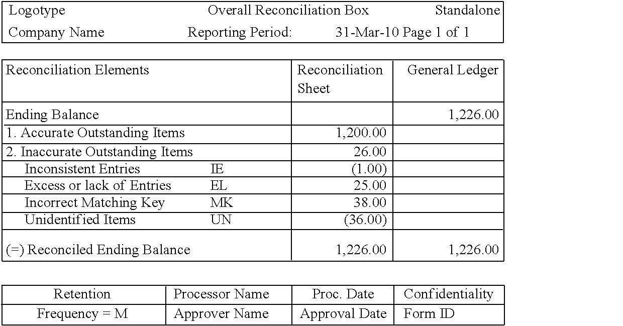 Patent US8332286 Accounting accuracy methodology Google Patents – Reconciliation Sheet Template