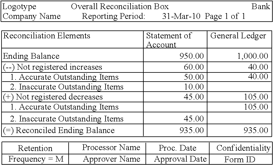 Blank Bank Reconciliation Form. Bank Reconciliation Example Forms