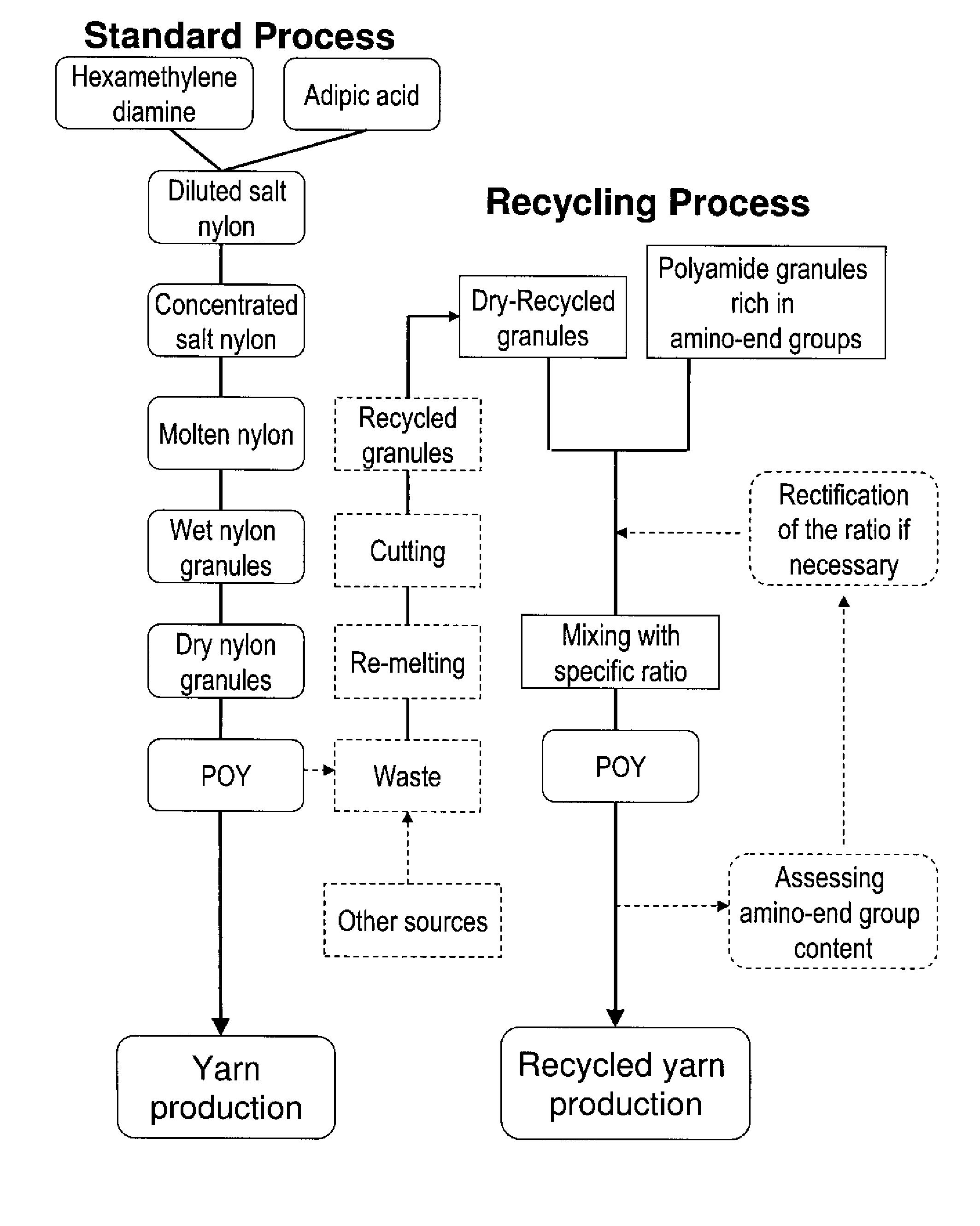 Nylon Production Process 55
