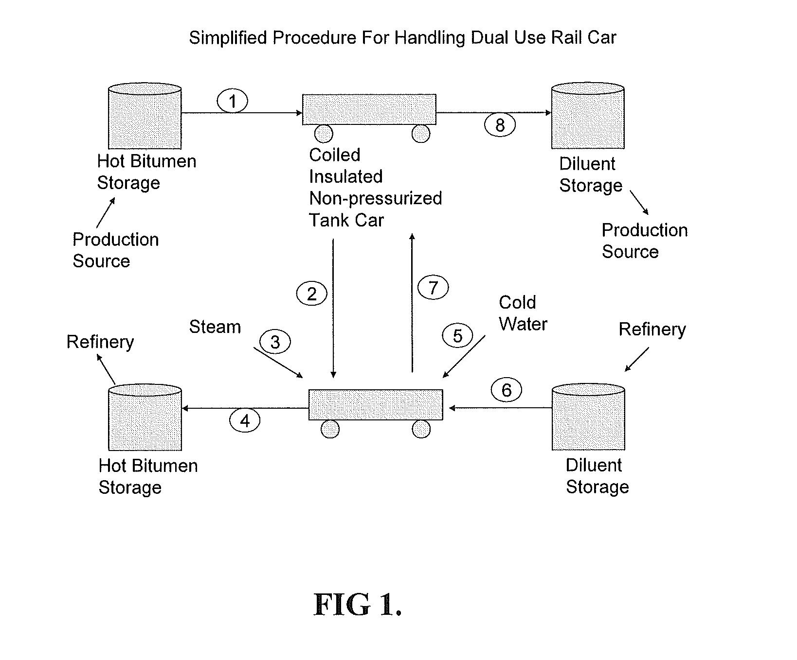 Patent US8393359 - Dual purpose bitumen/diluent railroad ... on