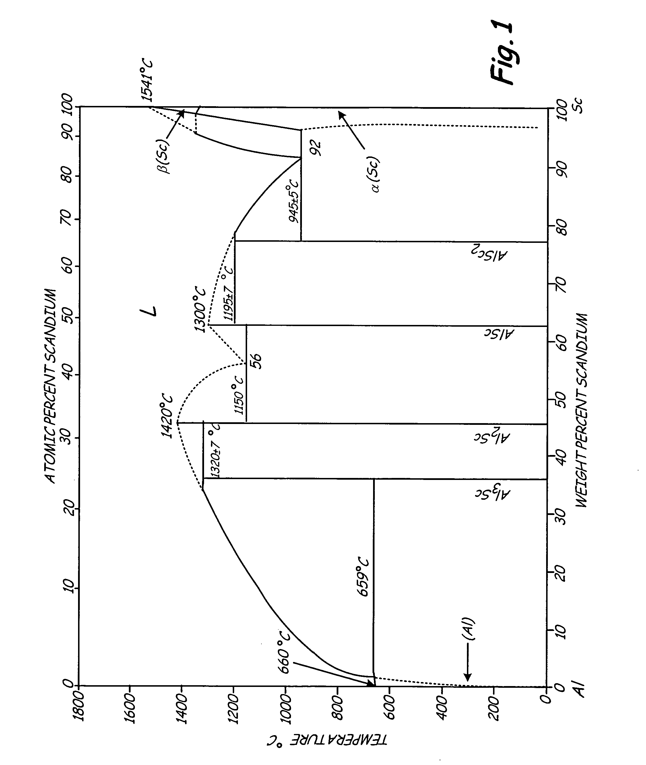 Patent US8409373 - L12 aluminum alloys with bimodal and trimodal ...