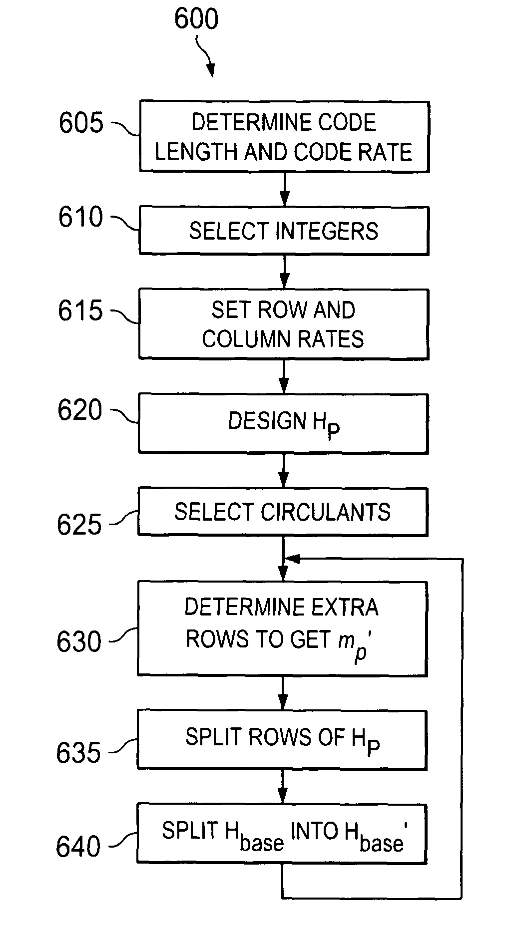Patent US8495450 - System and method for structured LDPC code family