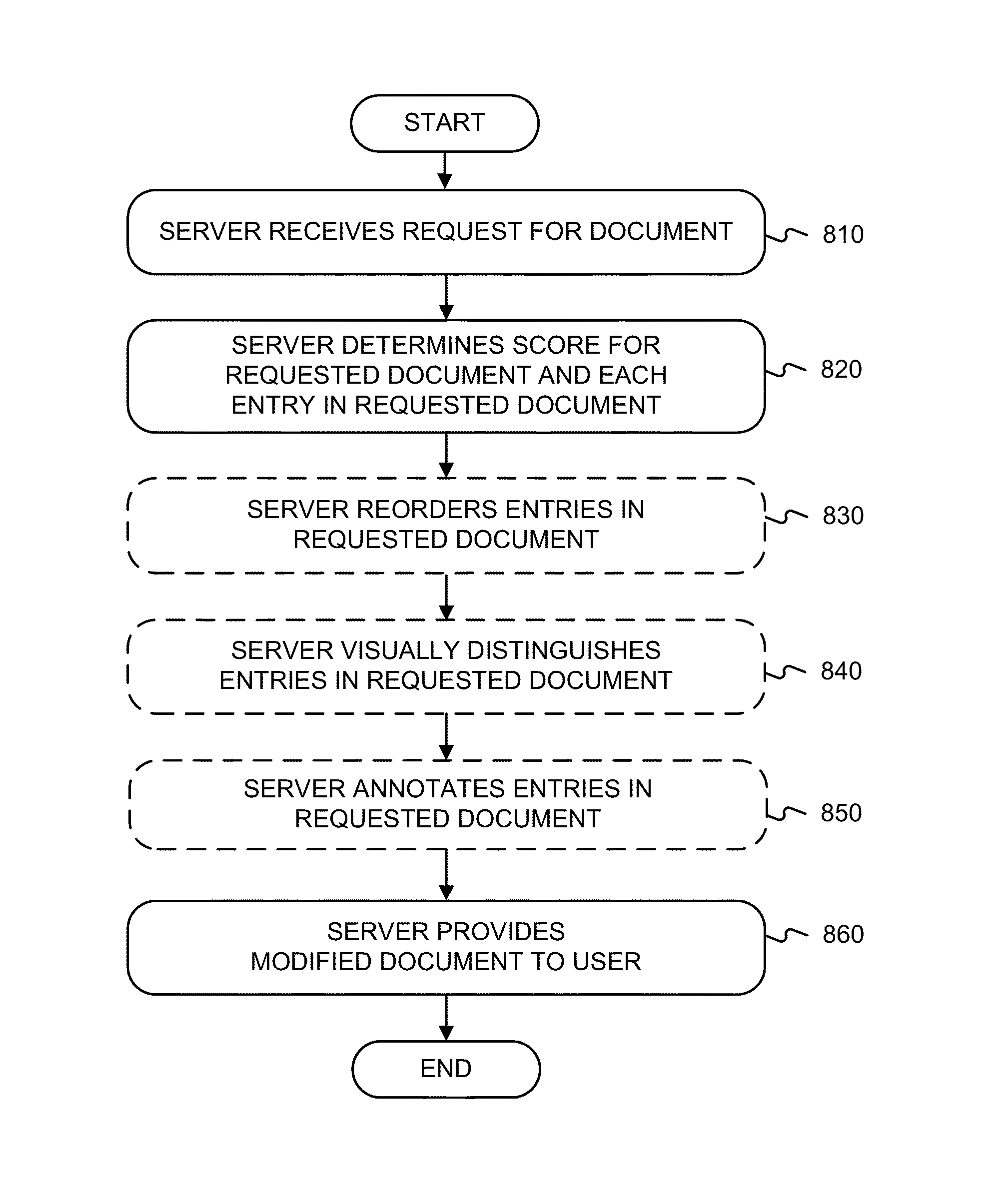 Google  patent by Mark Zuckerberg from 2013 for systems and methods for modifying the order of links presented in a document - US8522128