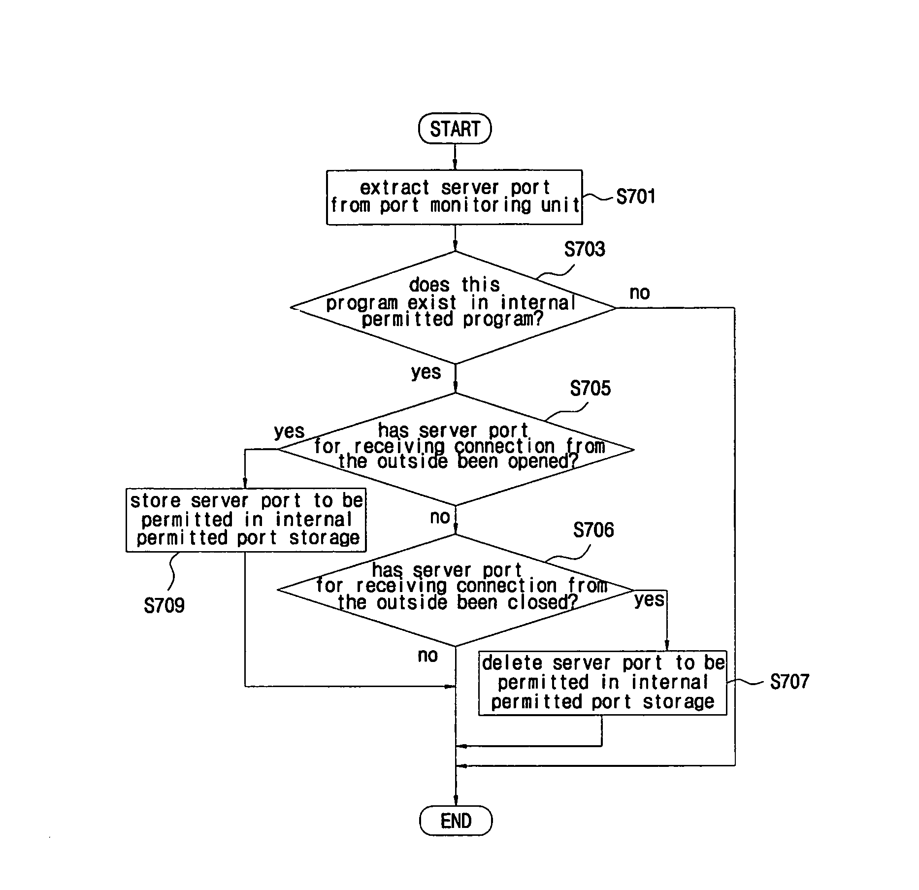 patent us8544078 flexible network security system and method for Jvm Dll patent drawing