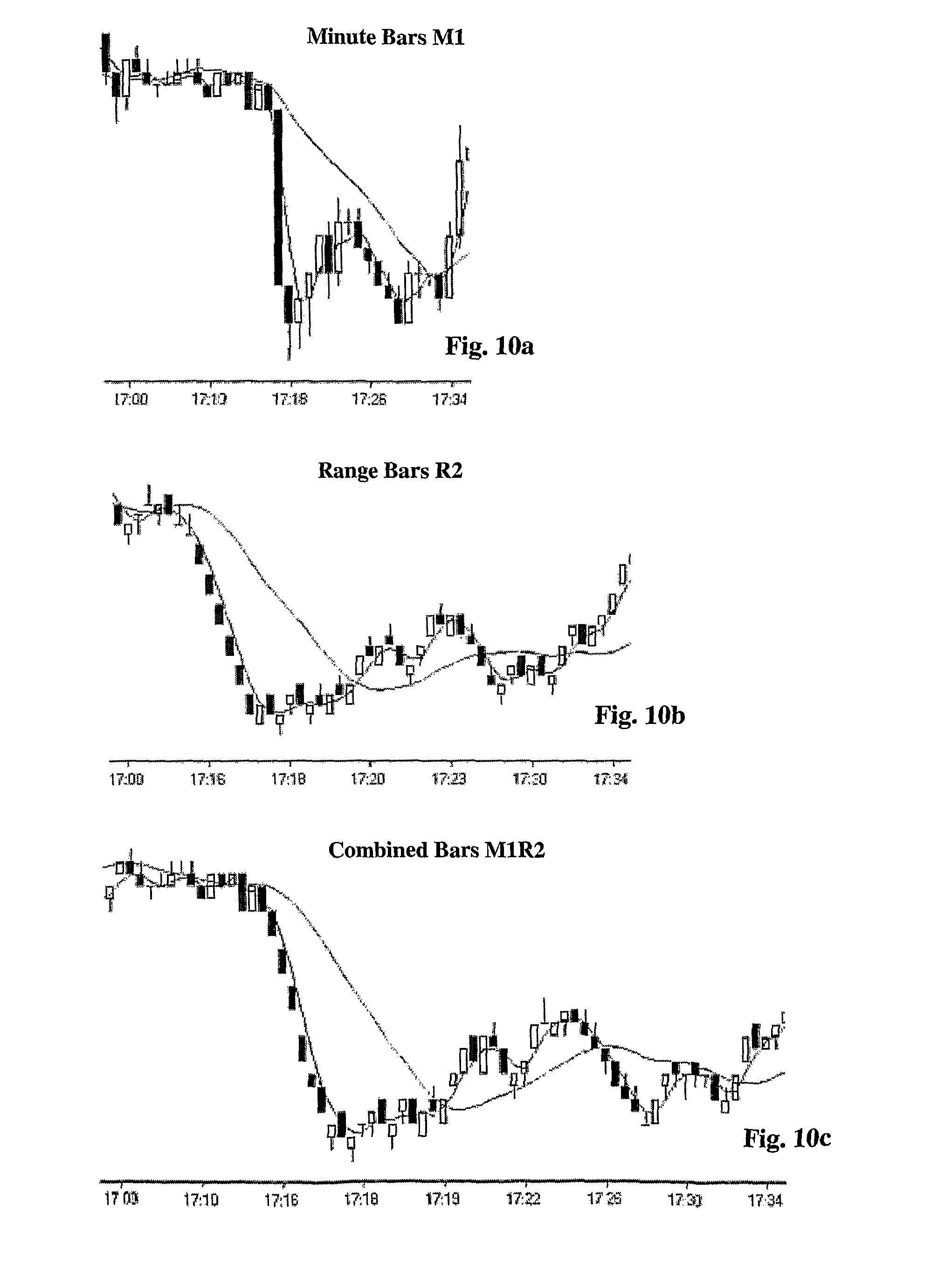 Computer aided trading system