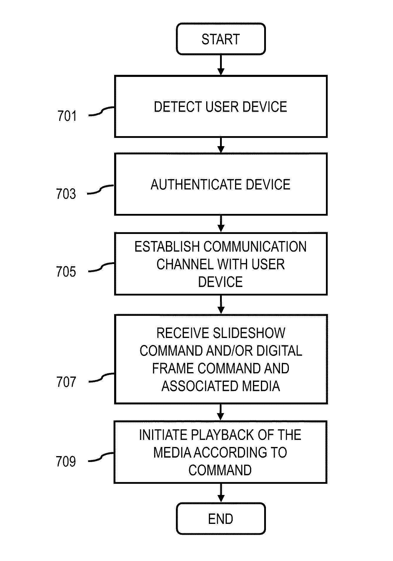 Patent US8661494 - Method and system for presenting media