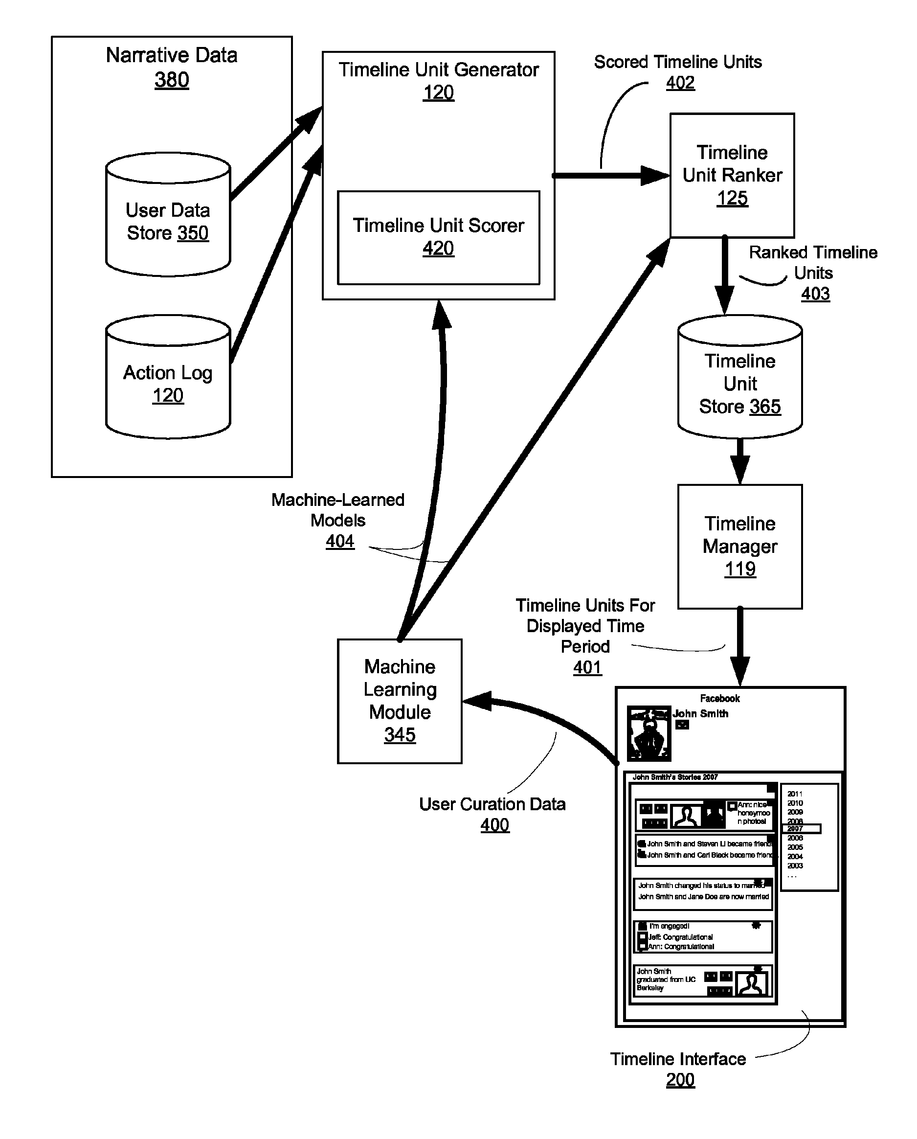 Facebook  patent by Mark Zuckerberg from 2014 for selecting social networking system user information for display via a timeline interface - US8726142