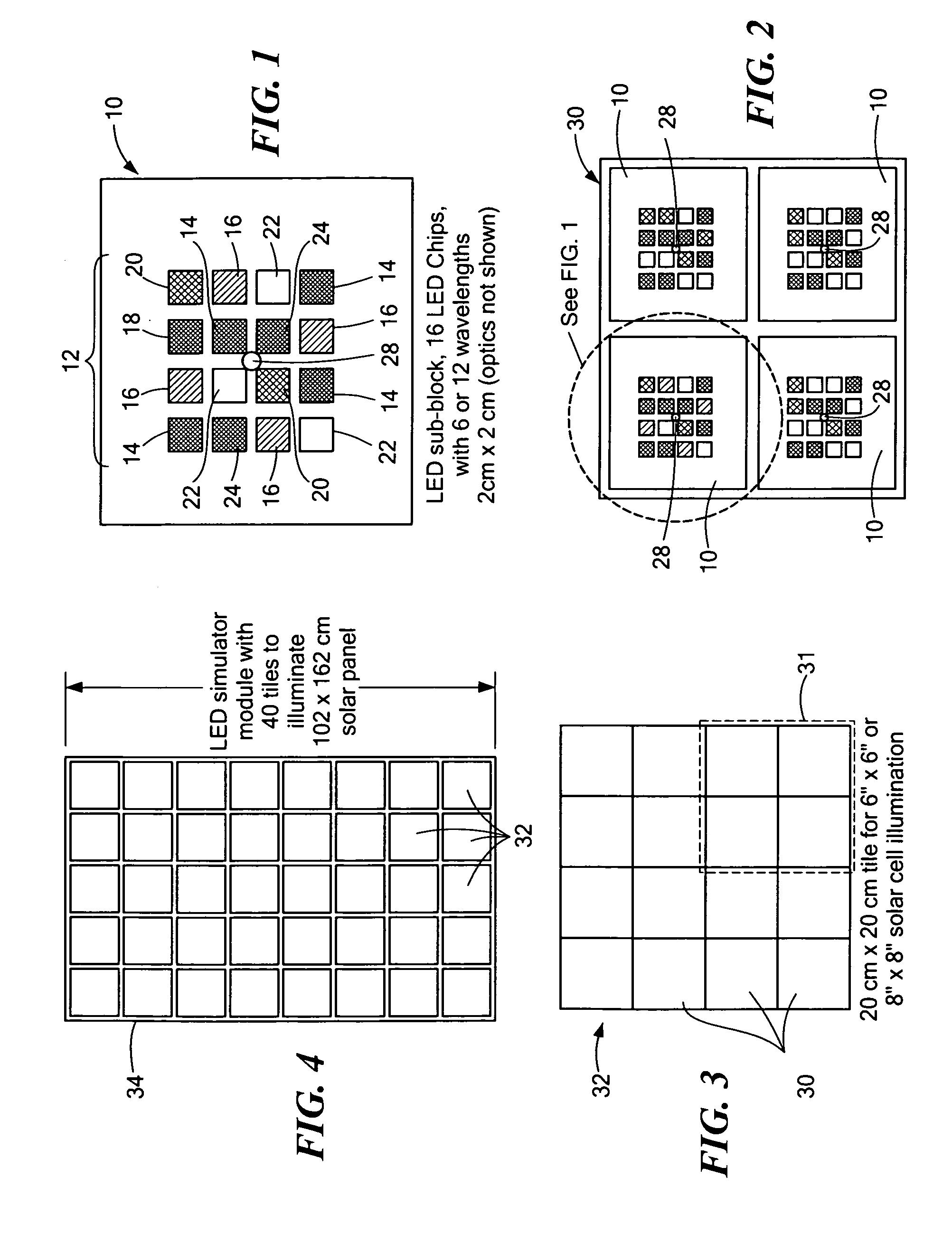 patent us8736272 - adjustable spectrum led solar simulator system and method