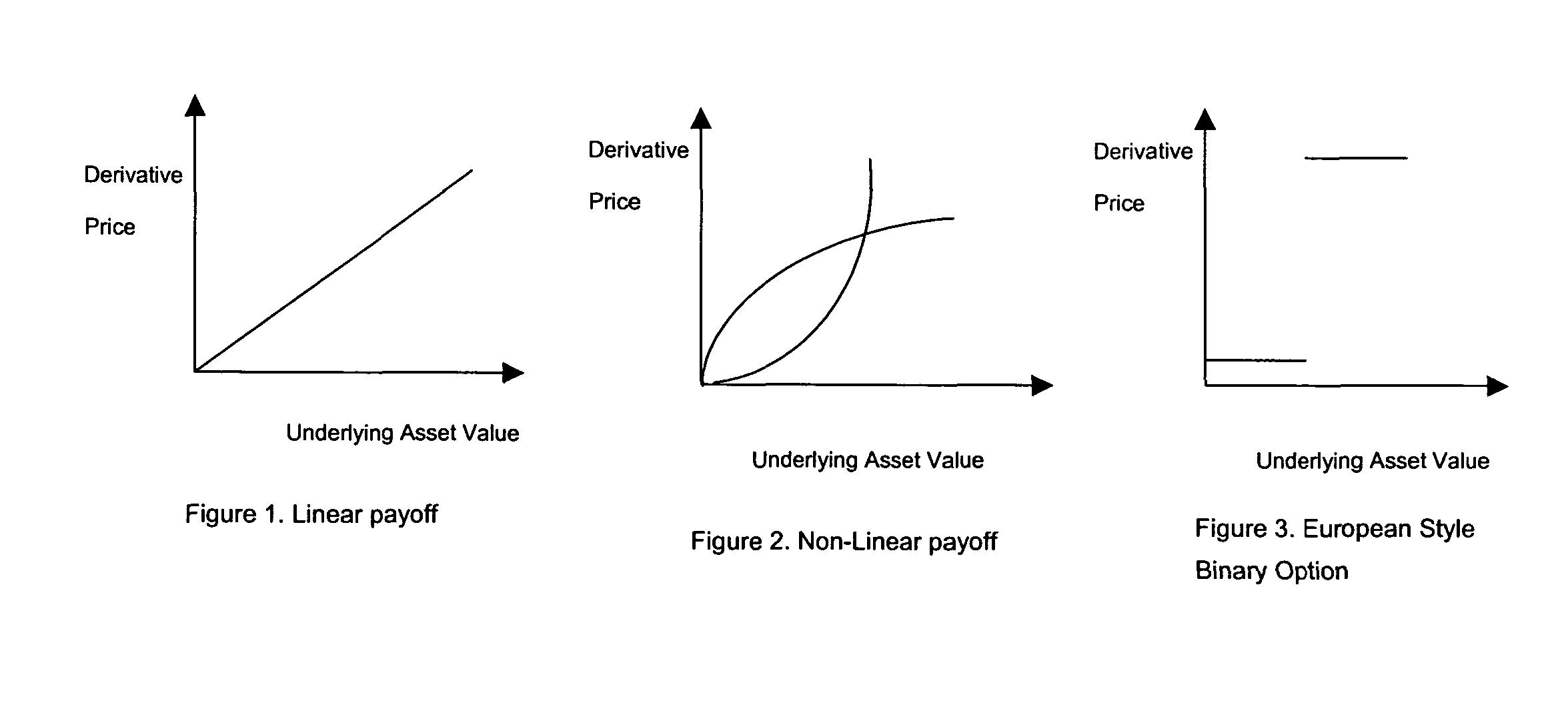 Organized option trading
