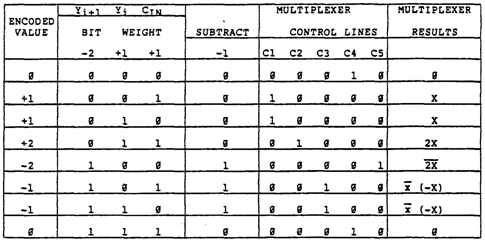 Patent WO1985005705A1 - AN XxY BIT ARRAY MULTIPLIER/ACCUMULATOR ...