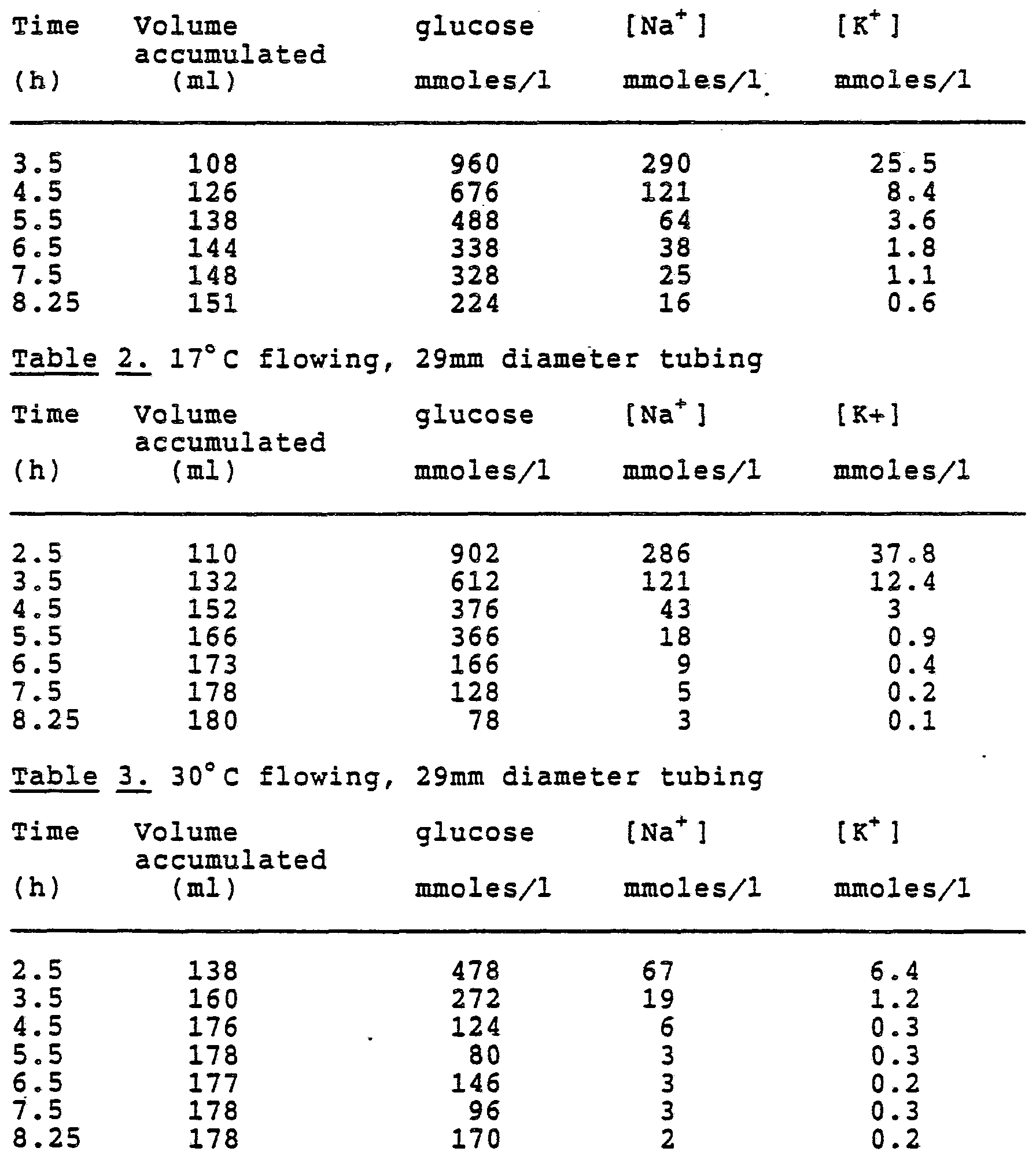 table 3 sucrose concentration vs tubing permeability Osmosis lab activities  (diffusion rate = membrane permeability times concentration difference)  can pass through the dialysis tubing, but sucrose cannot.