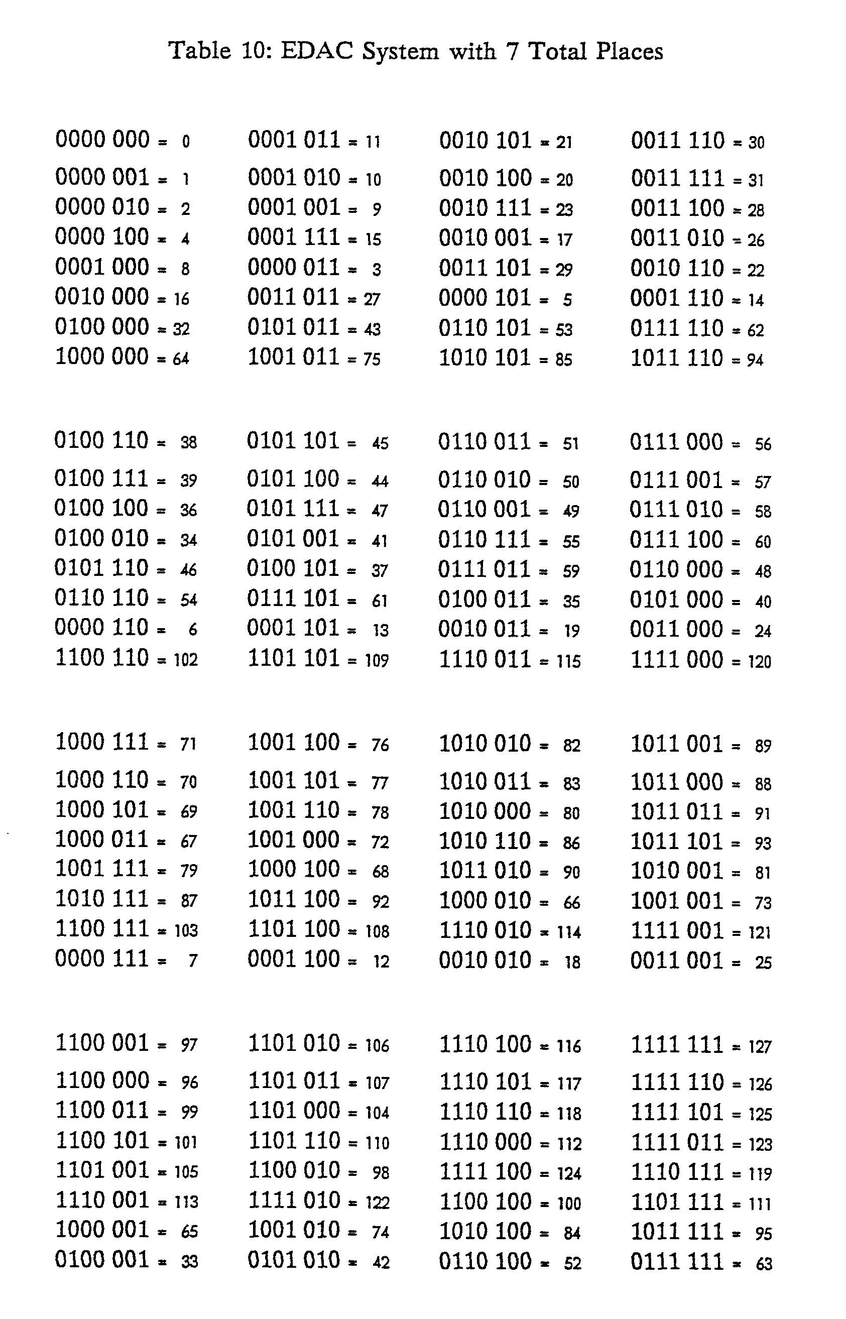 Binary Numbers To Letters Chart Ascii conversion chart