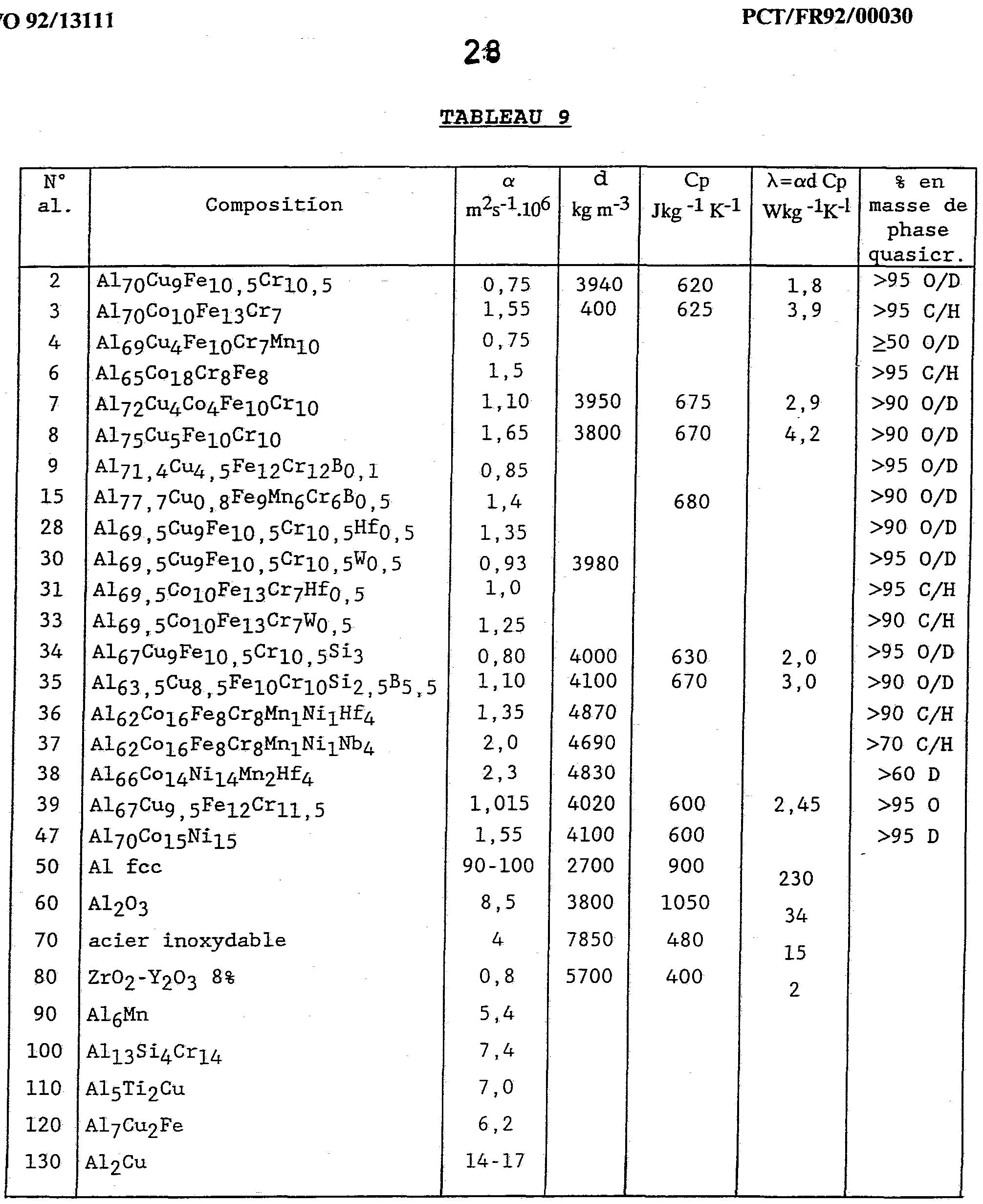 Patent wo1992013111a1 alliages d 39 aluminium les substrats revetus de ce - Coefficient conductivite thermique ...