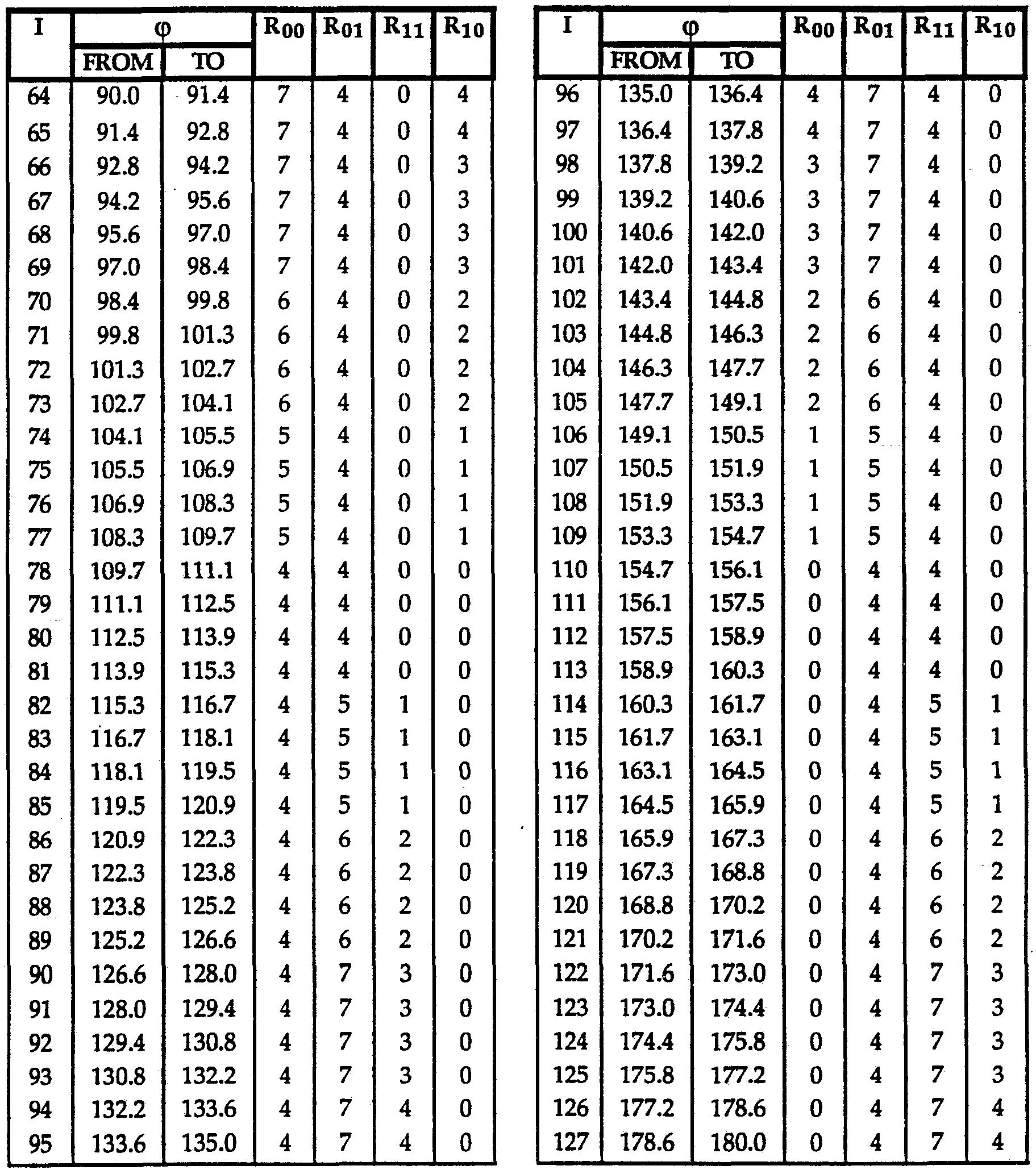 Patent wo1993006550a1 viterbi decoder bit efficient for Trigonometry table 0 360