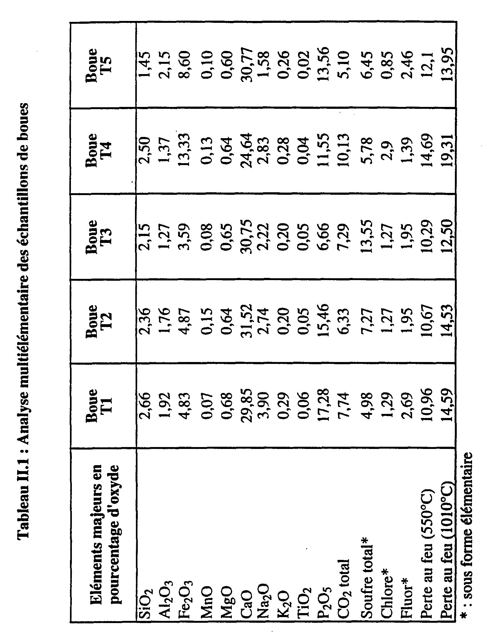 Wo1995013116a1 procede d 39 inertage de dechets par for Tableau periodique