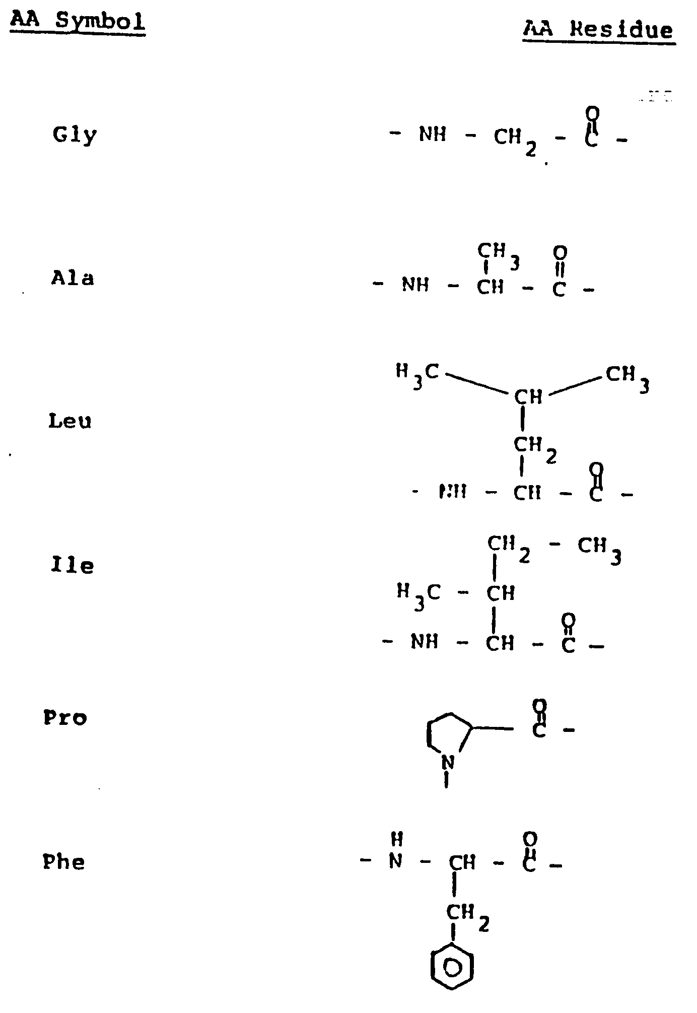 how to remember amino acid groups