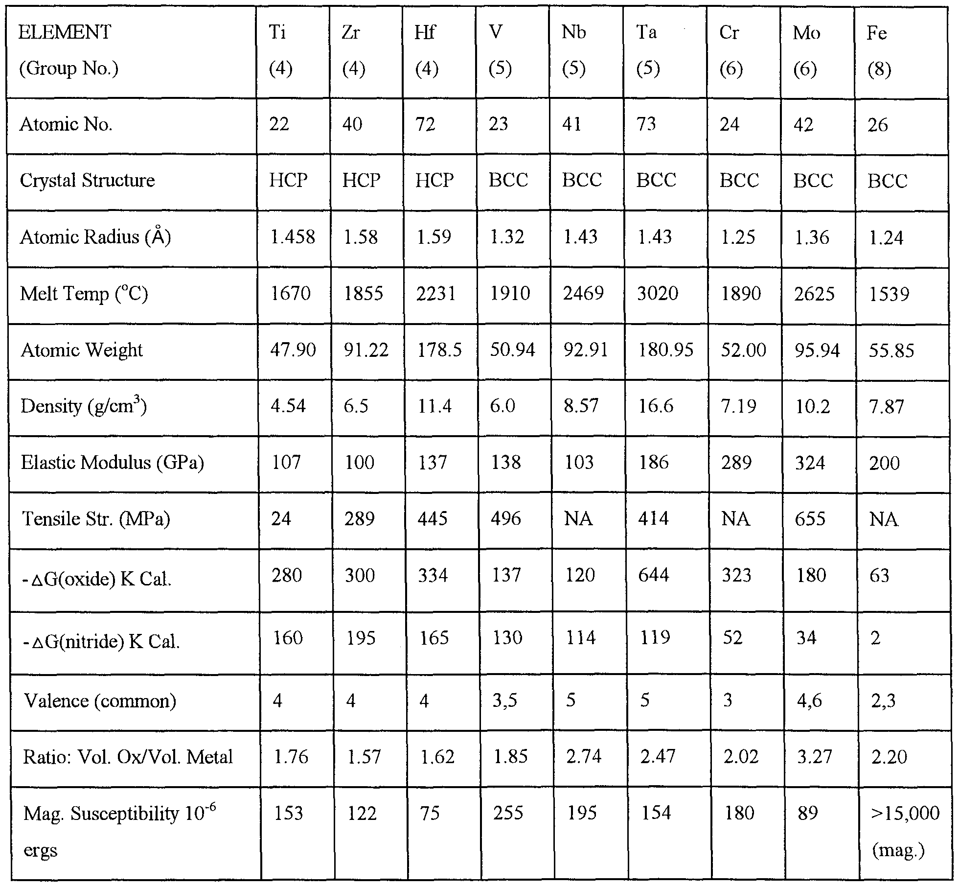 Properties Of Group  And Transition Metals Comparison