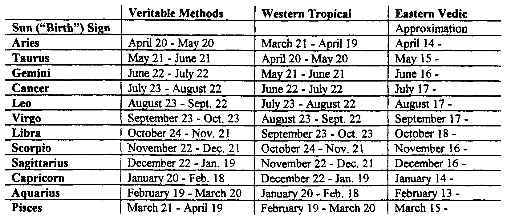 Zodiac dates and signs in Sydney