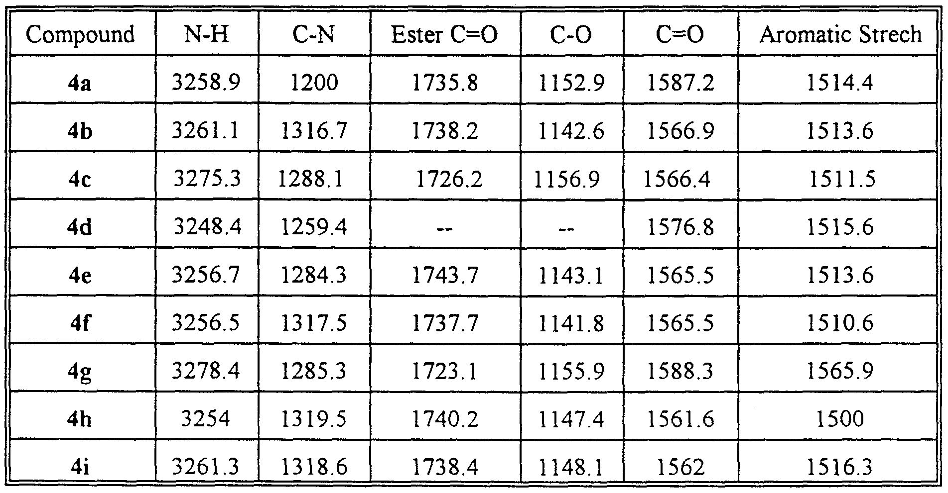 Patent wo1999021560a1 3 carboalkoxy 2 3 dihydro 1h - Infrared spectroscopy correlation table ...