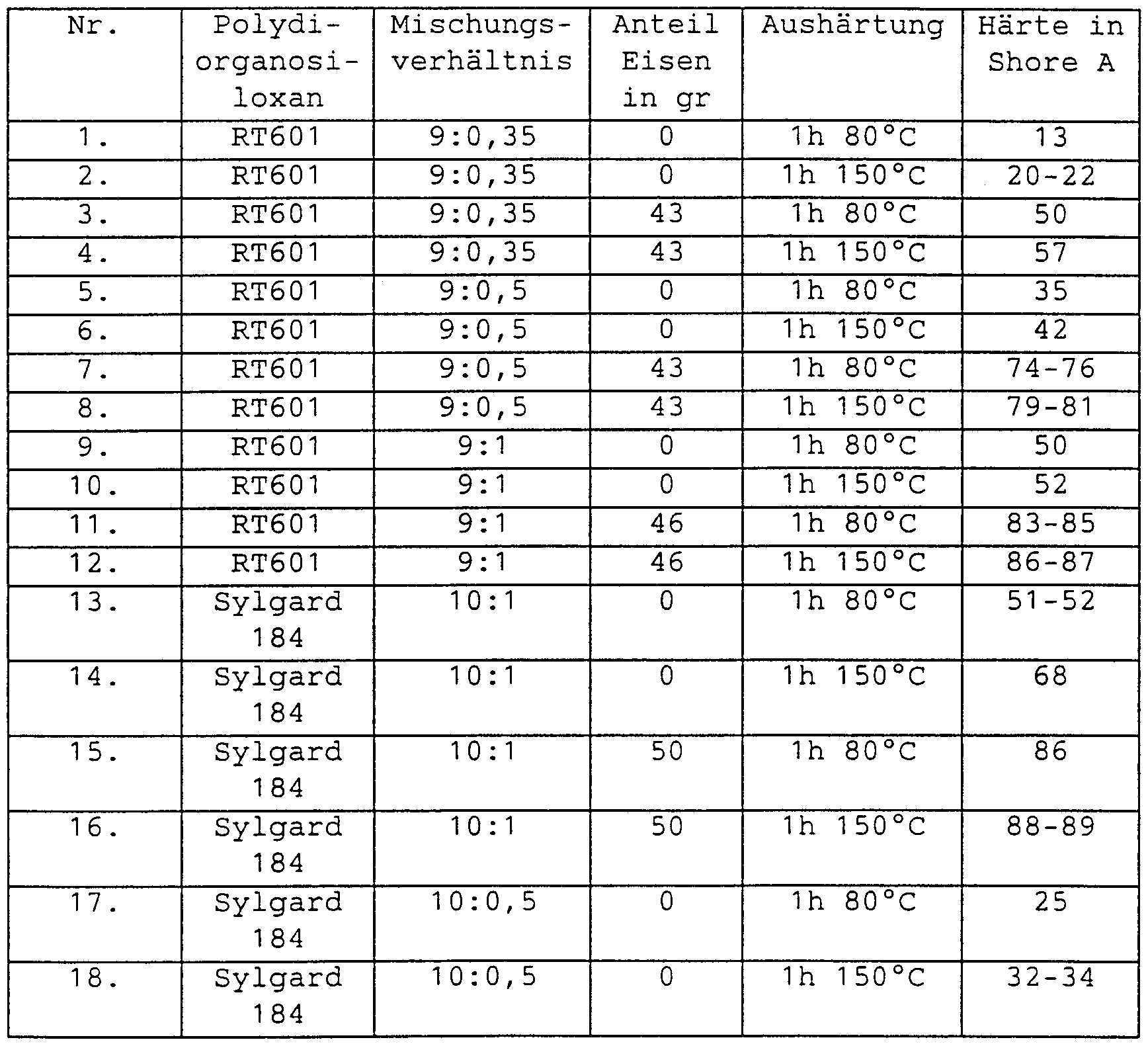 Excel-Tabelle plötzlichen Gewichtsverlust