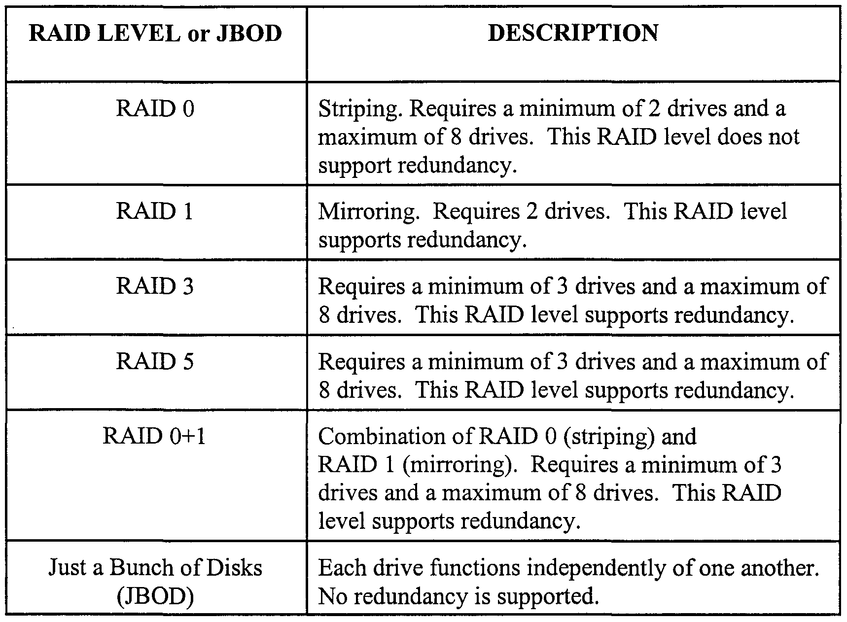 raid levels explained Raid hard drives are still strange to some people, they are different kinds of raid configurations and they give you good performance like hard drive, you need.