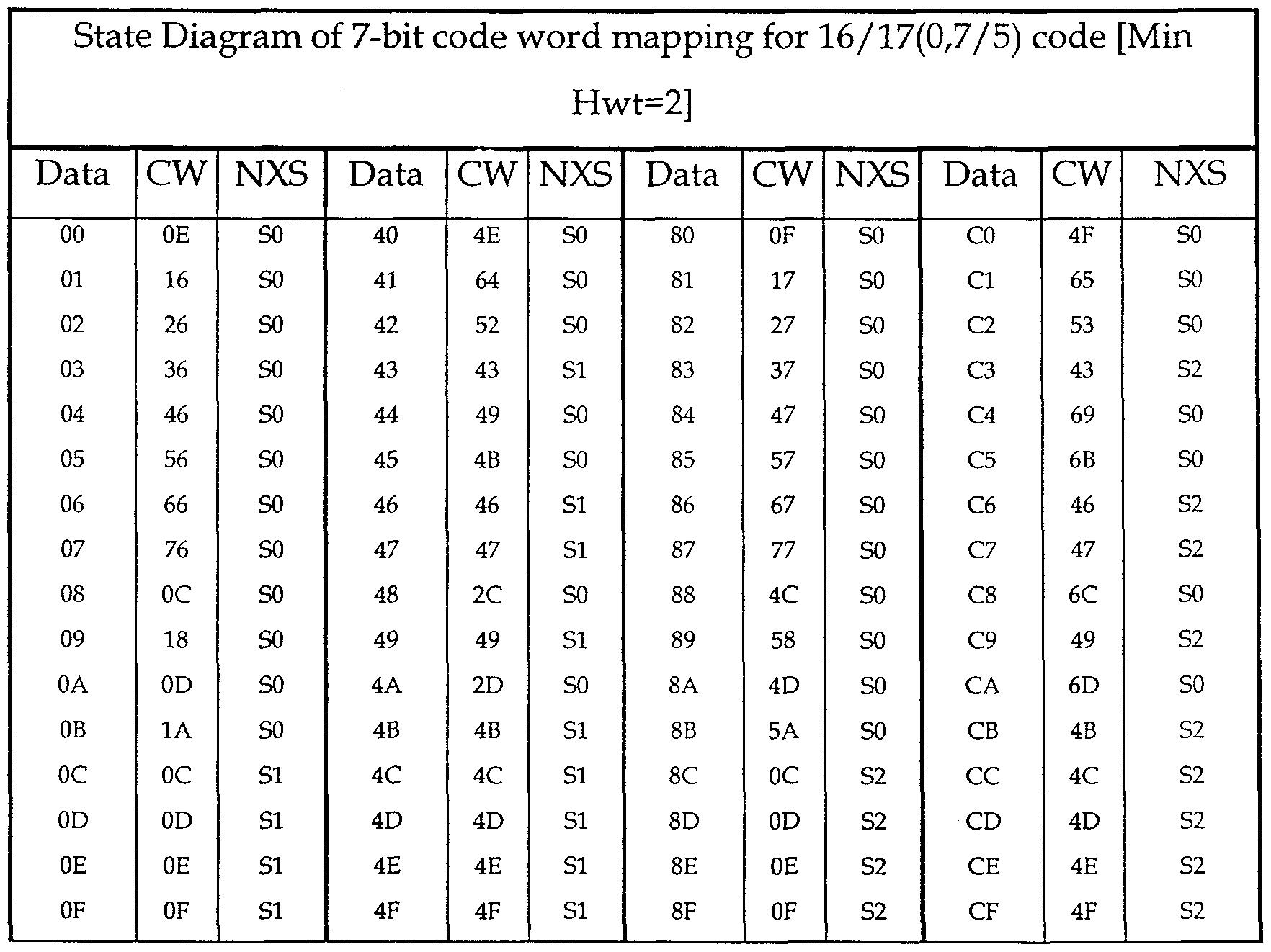 binary numbers chart - photo #11