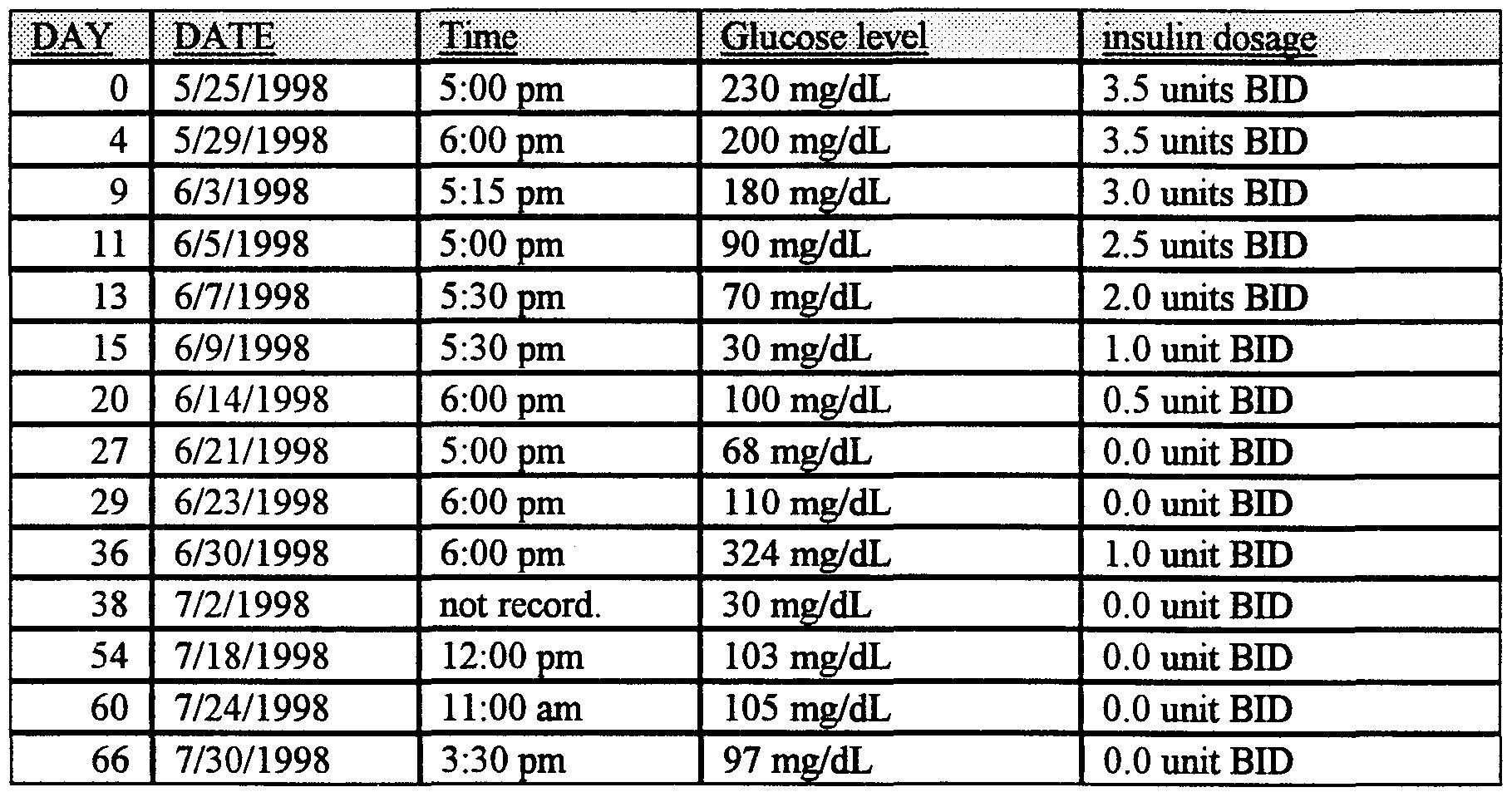 Insulin dosing chart for dogs insulin chart onset peak duration