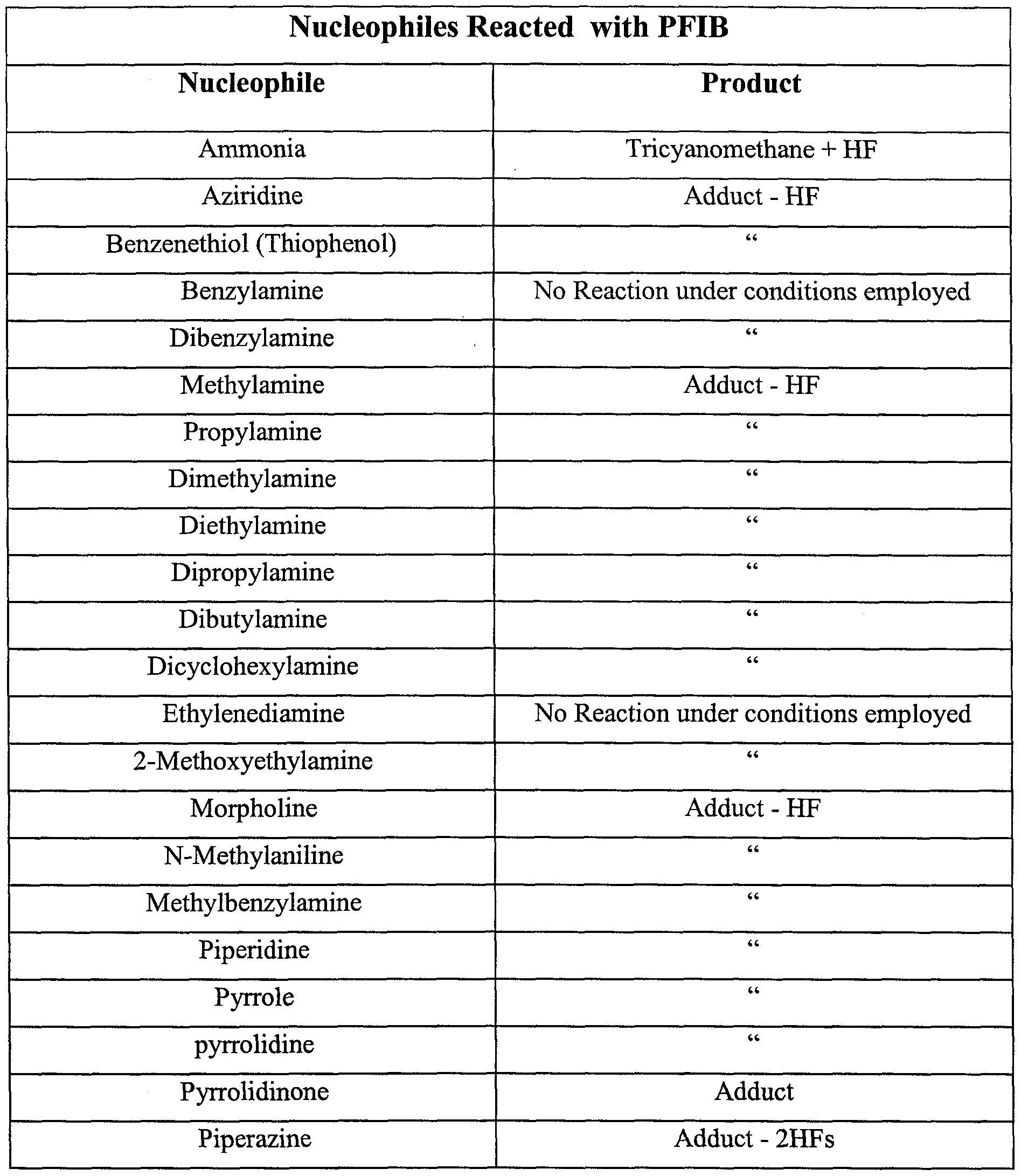 patent epa fluoroalkene nucleophile adducts for analysis figure f000034 0001