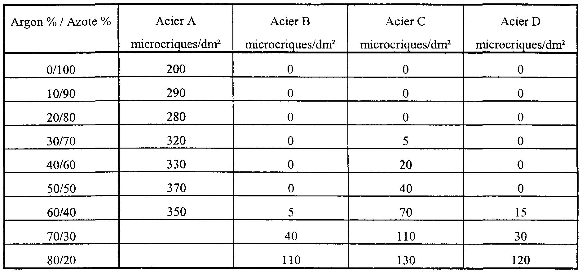 WO2000064612A1 - Procede de coulee continue entre cylindres de bandes d'acier inoxydable ...