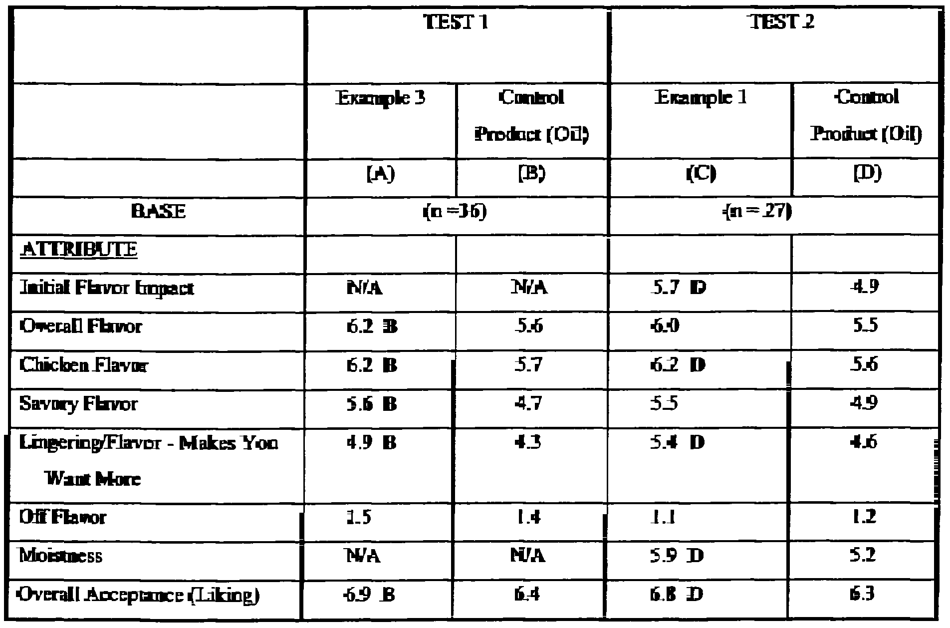 Patent Ep1176879a1 Food Preparation Compositions