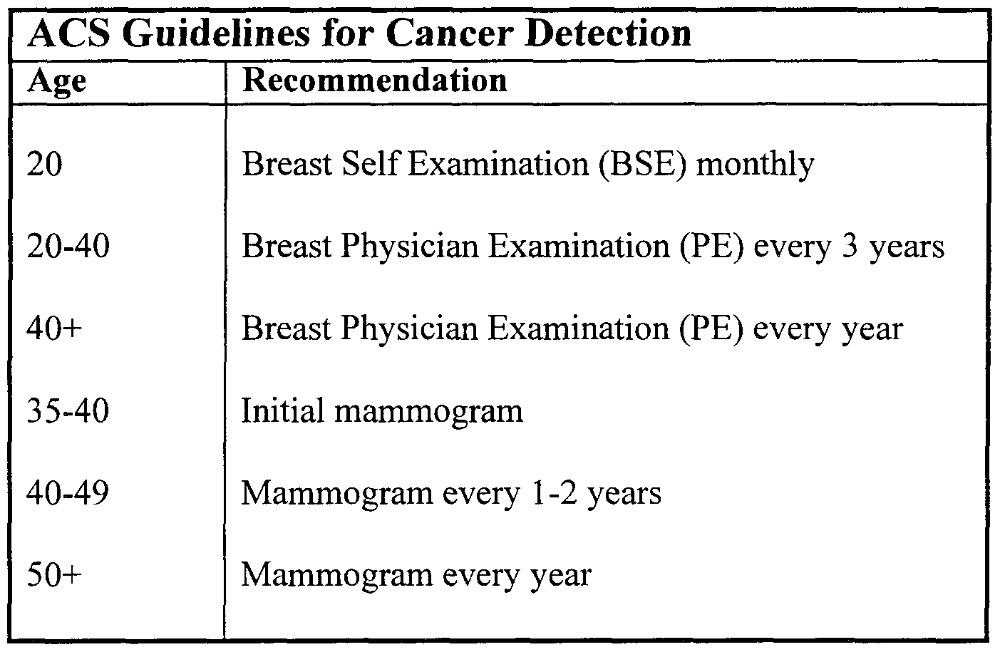 American breast cancer guide