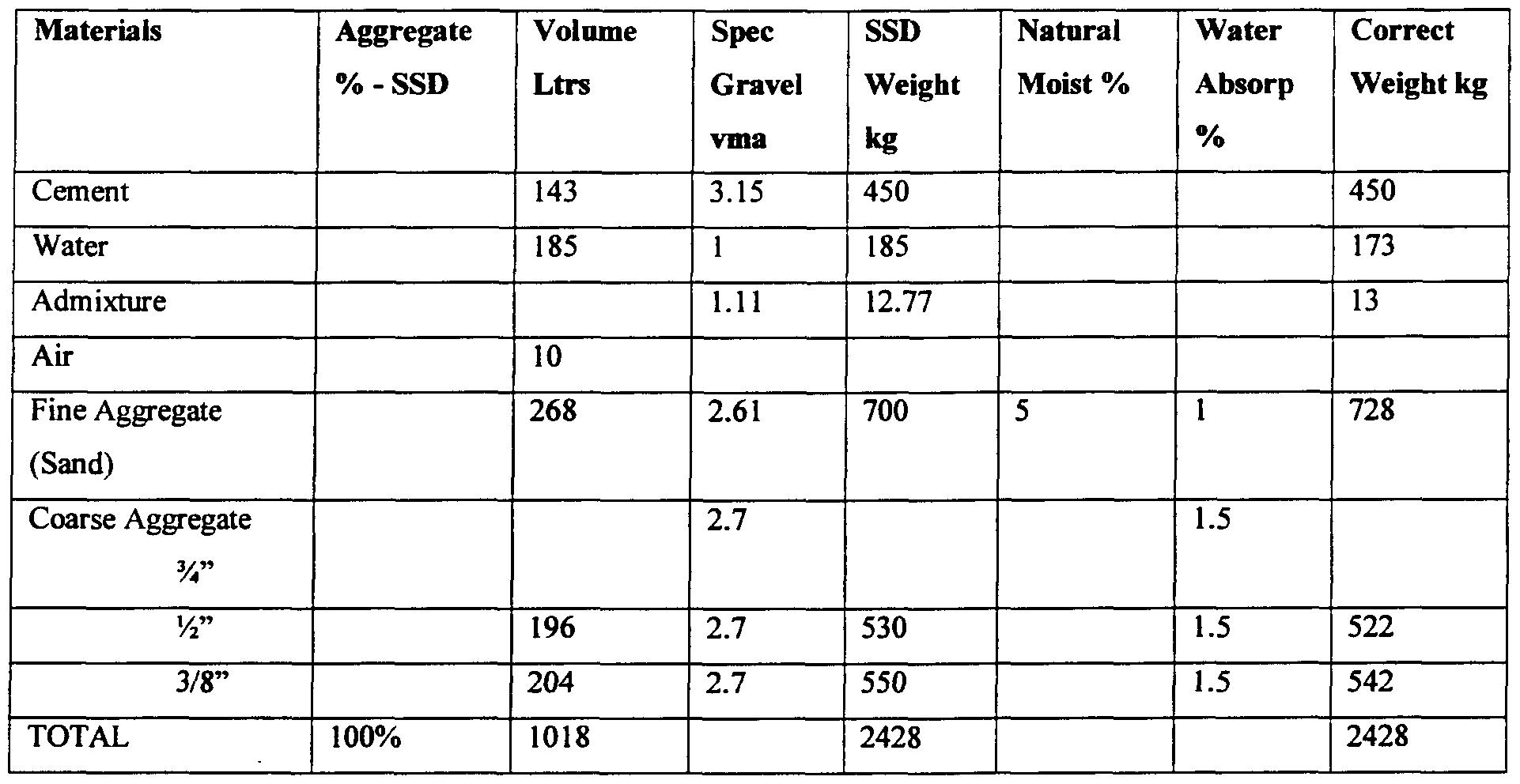 Water Cement Ratio For Concrete Mix Design : Ep a reinforced concrete element google patents