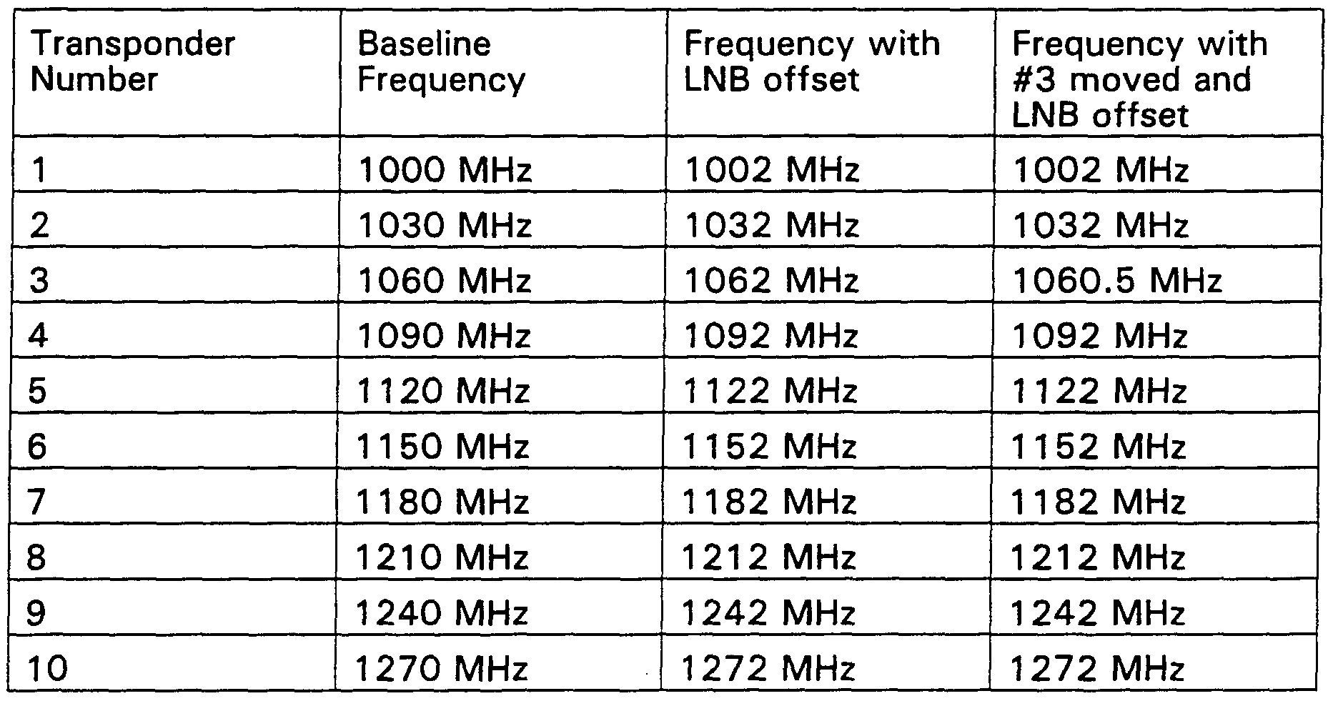 understanding lnb frequency and transponder frequencies Sky channel numbers and frequency/transponder lists generated from bskyb sdt/bat/nit si data.