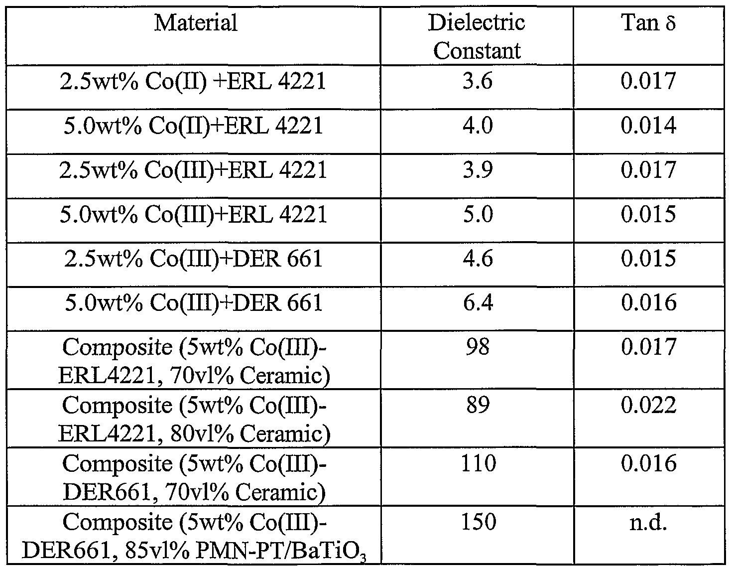 High-Dielectric Substrates
