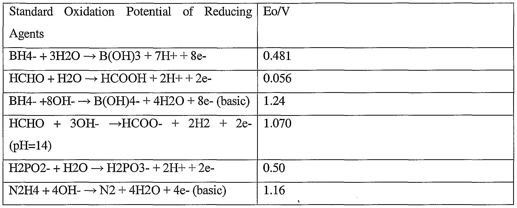 Electroless Plating Fundamentals Applications