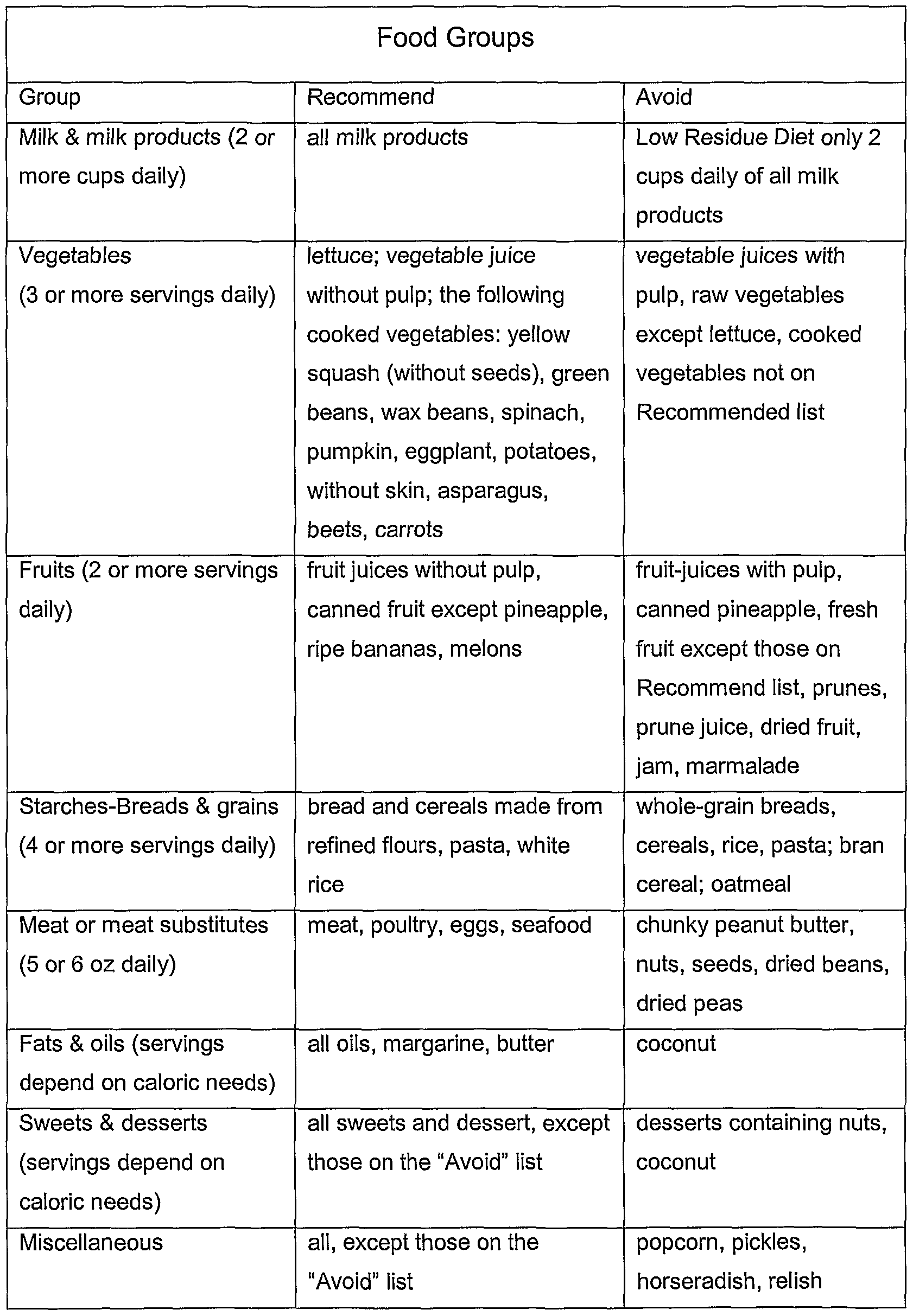 Food Examples For A Low Fiber Low Residue Diet