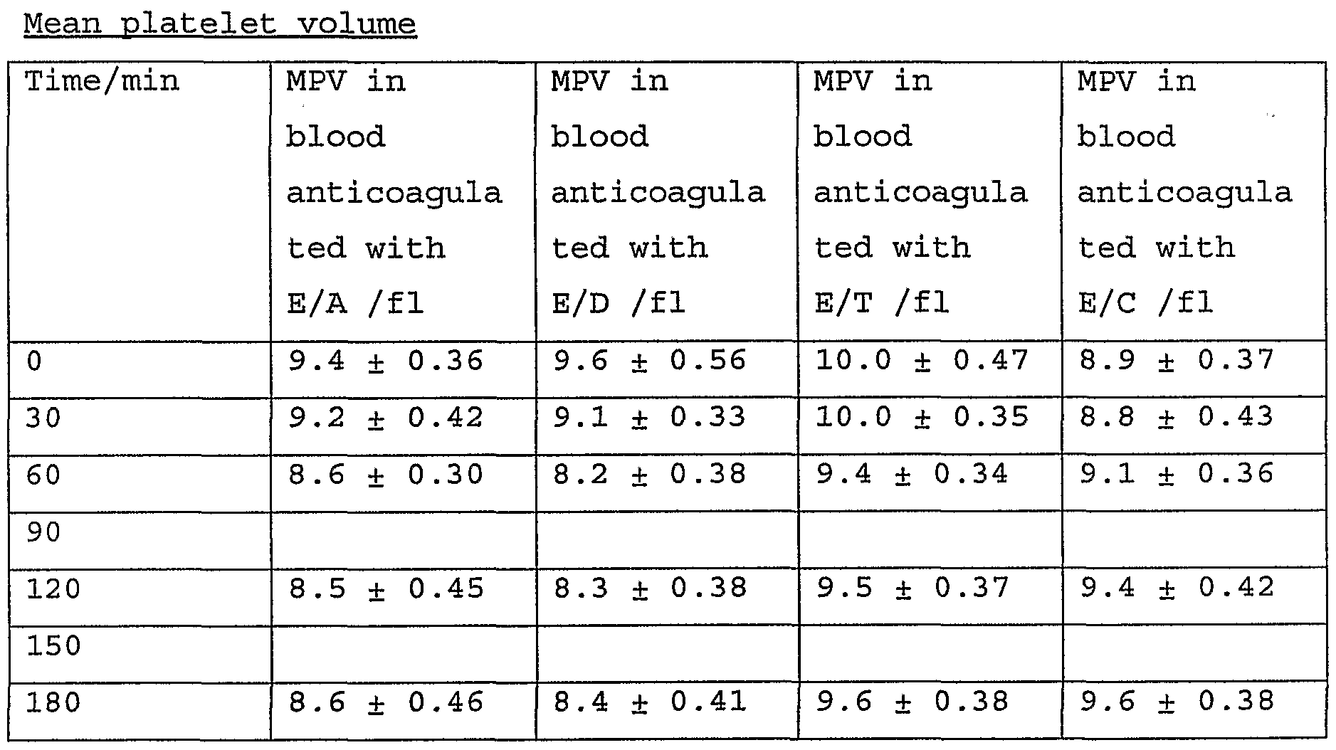 Complete Blood Count Platelet Davis S Lab