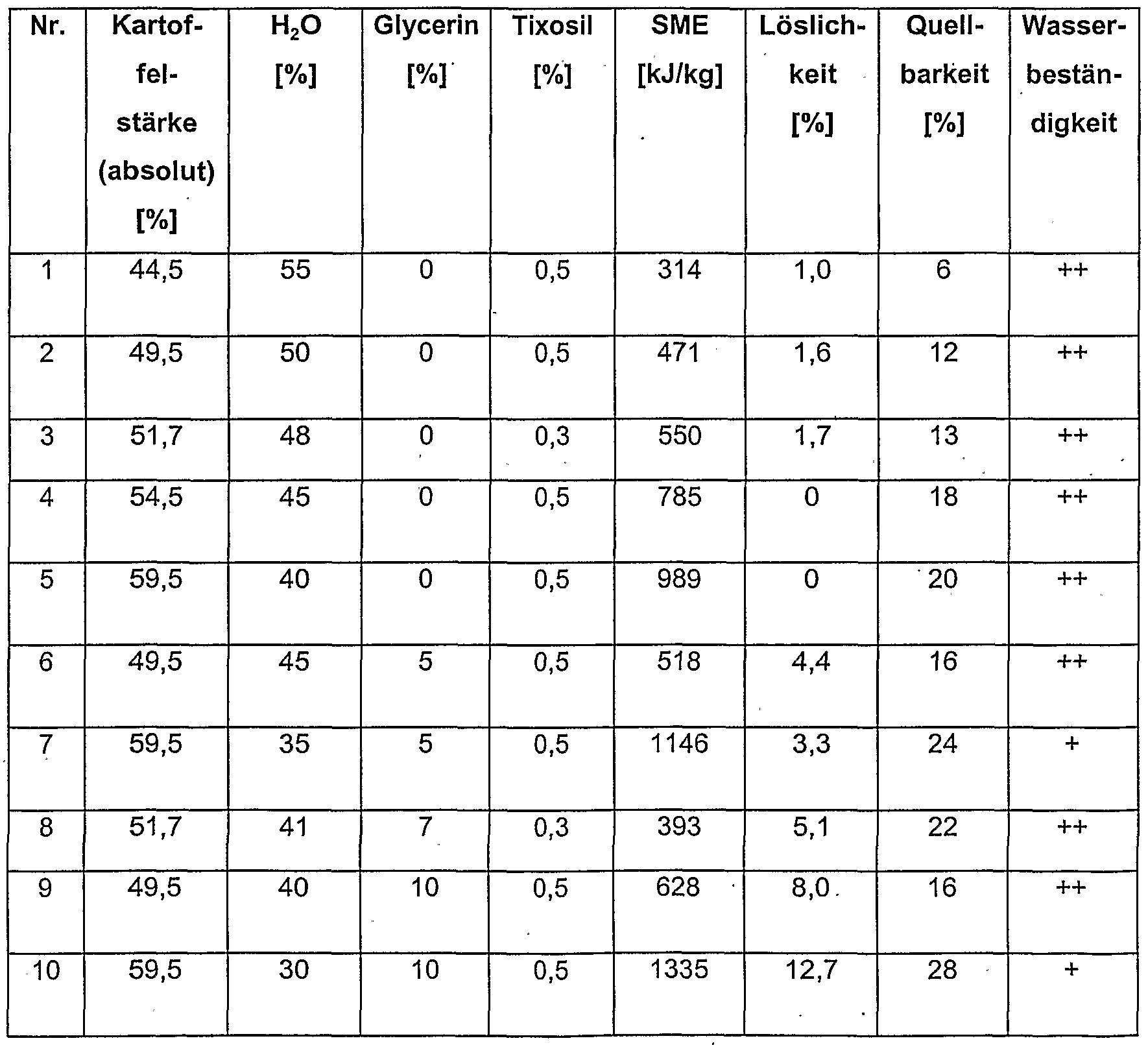 Großartig Löslichkeit Tabelle Galerie - FORTSETZUNG ARBEITSBLATT ...