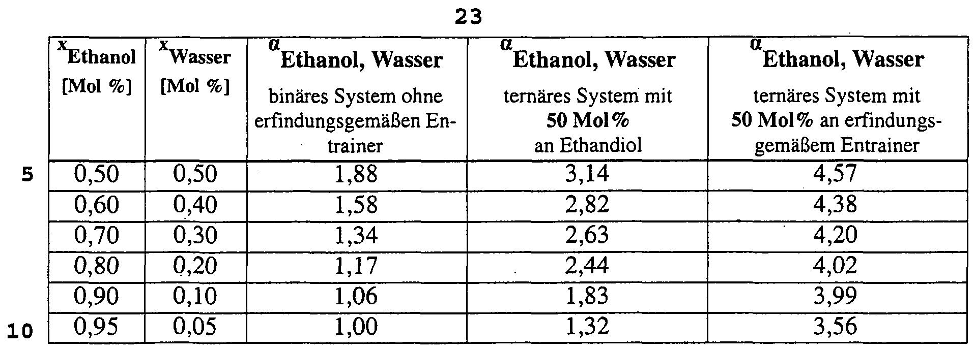 gefrierpunkt wasser isopropanol