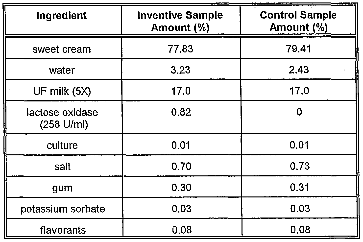 Ep1416803a1 process for manufacturing cheeses and other dairy figure imgf0000250001 nvjuhfo Choice Image