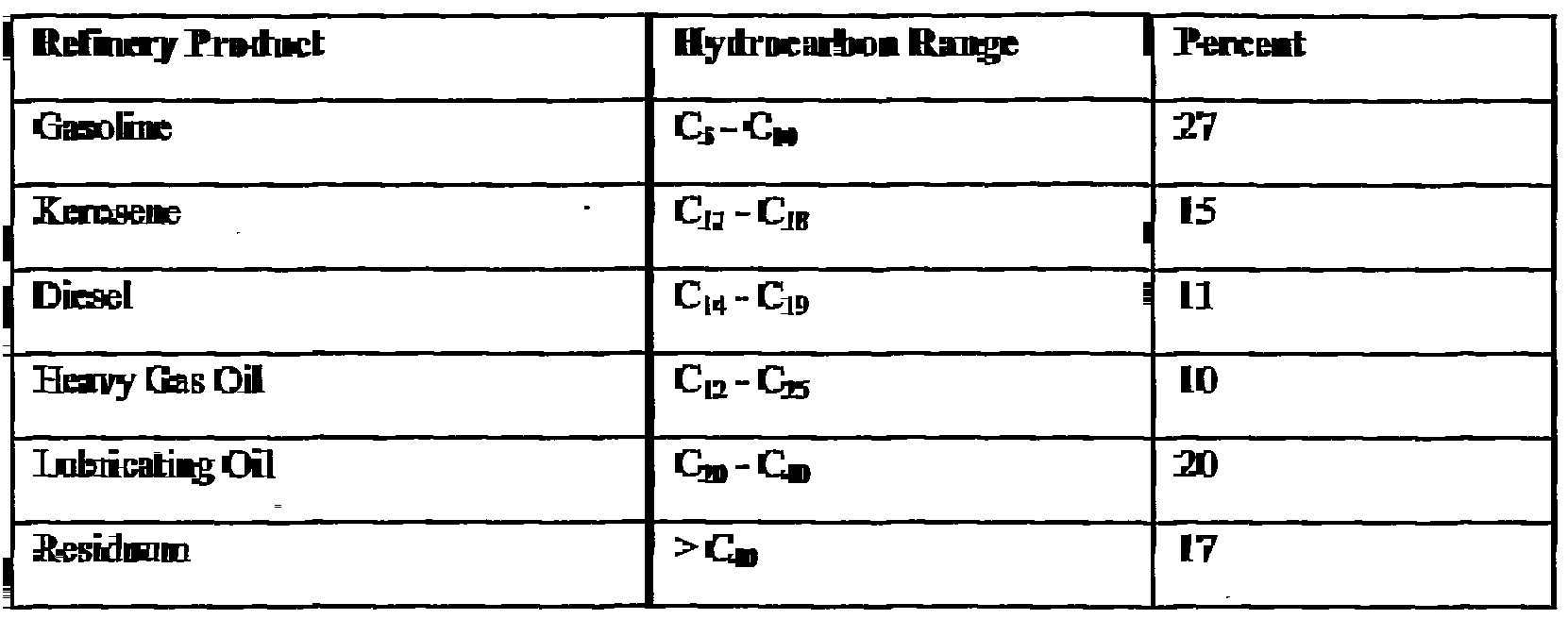 Patent WO2002103322A2 - Method to liberate hydrocarbon fractions ...